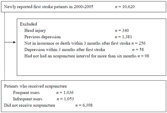 A Population-Based Cohort Study on the Ability of Acupuncture to Reduce Post-Stroke Depression