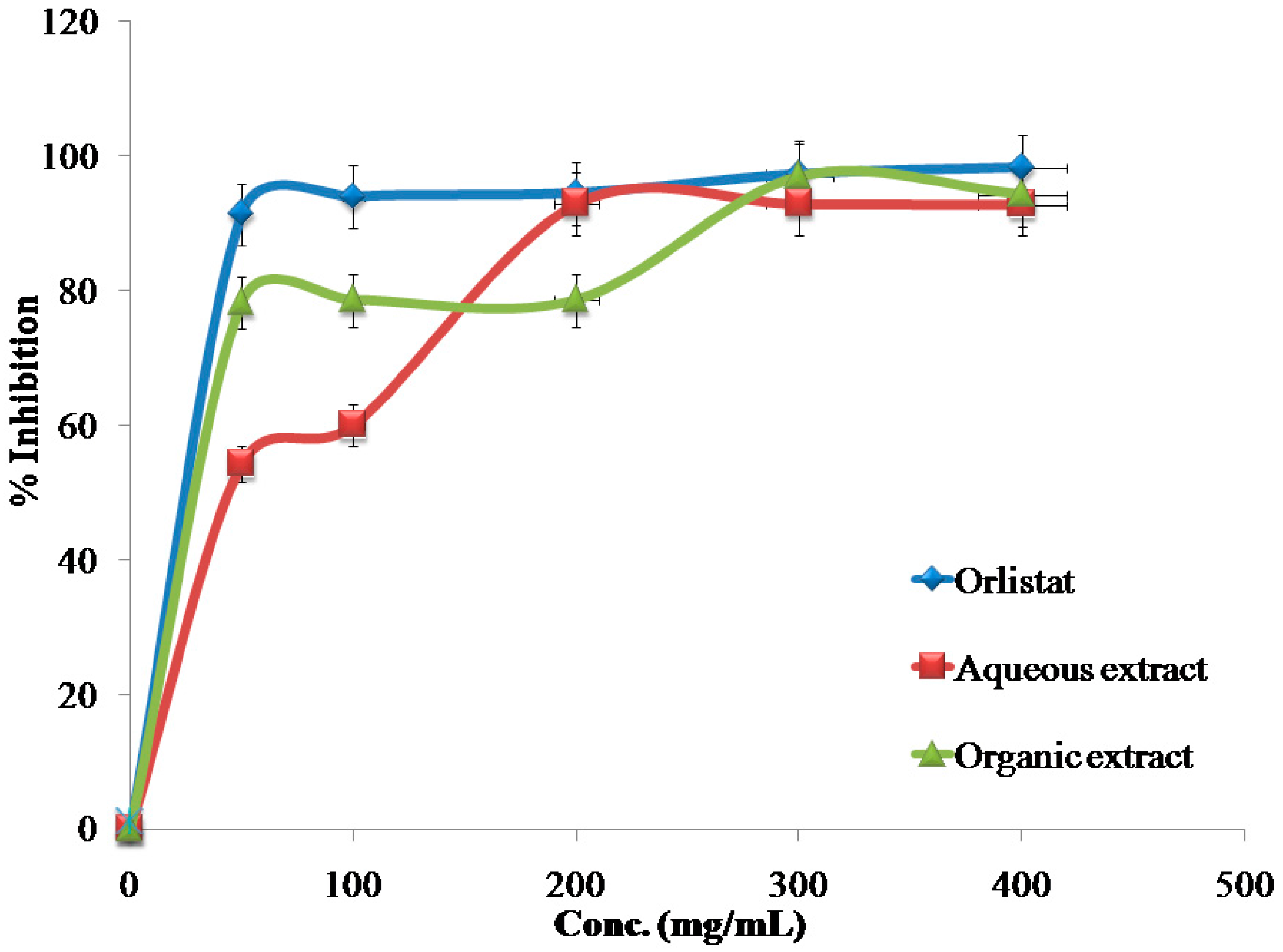 affect of ph on porcine pancreatic Effect of dietary fiber on proteolytic pancreatic of proteolytic enzymes by the pancreas [4-7], effects on porcine pancreas, trypure.