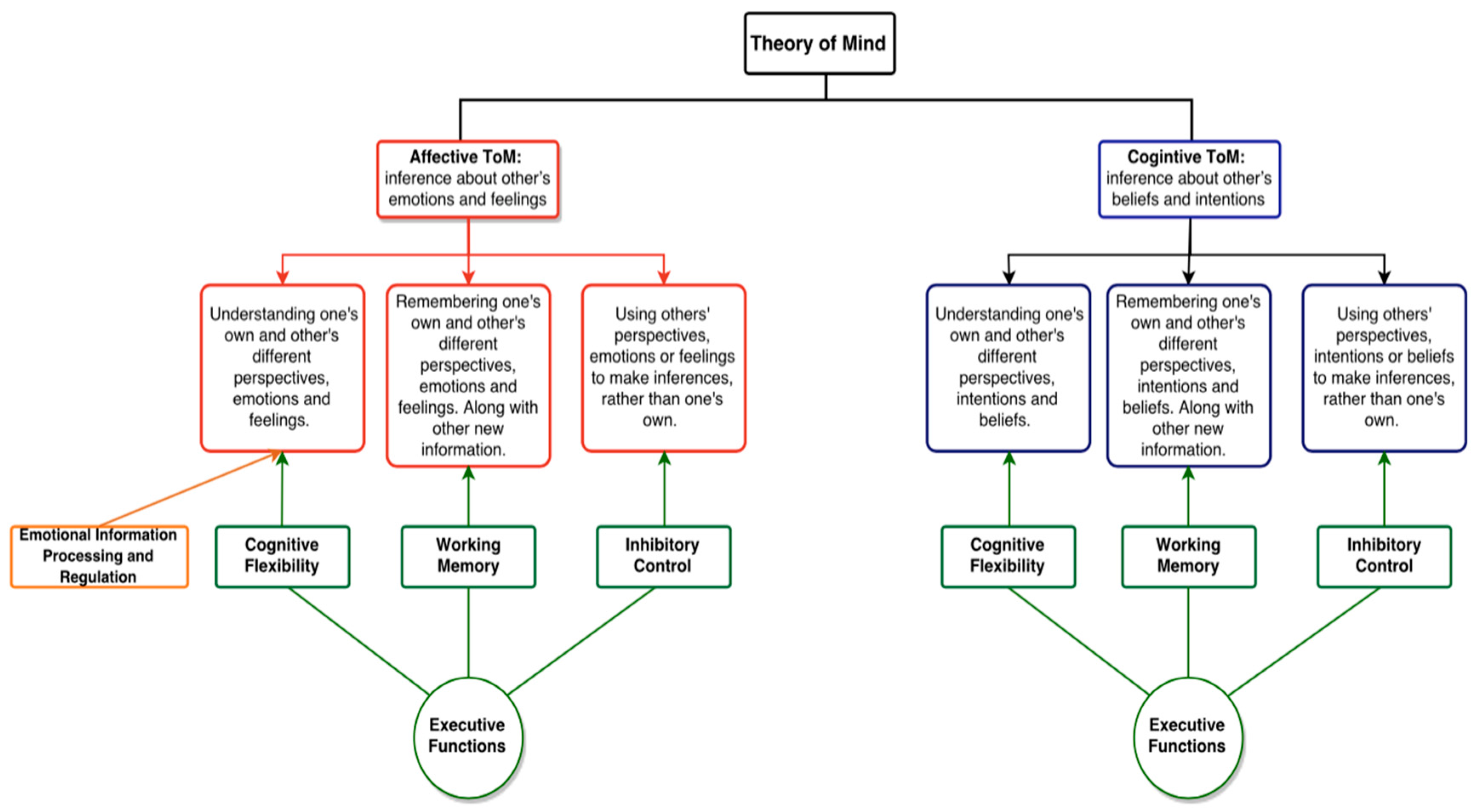 culture theory essays on mind self and emotion However, theories in bilingualism and cognitive development, such as the  threshold and cognitive  (eds) culture theory : essays on mind, self, and  emotion.