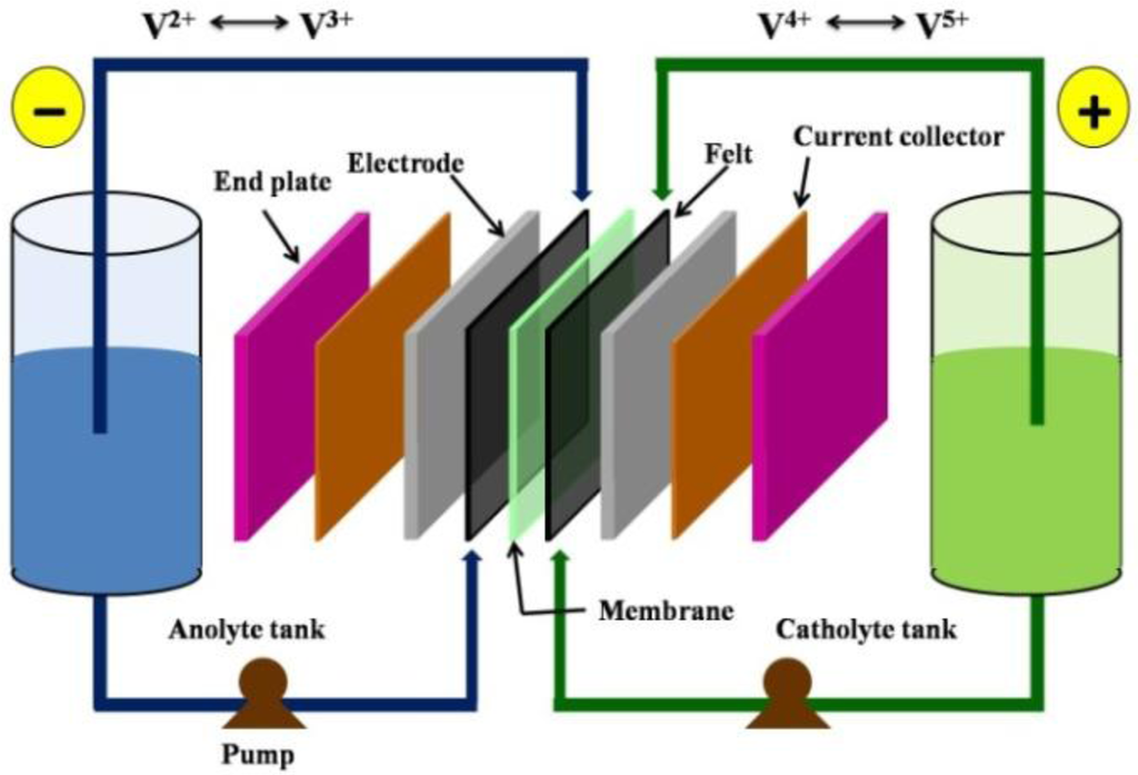 a battery a system in which a redox reaction occurs Third generation redox flow battery mereille two generations of the redox flow system have been and a stack in which the actual redox reaction occurs.