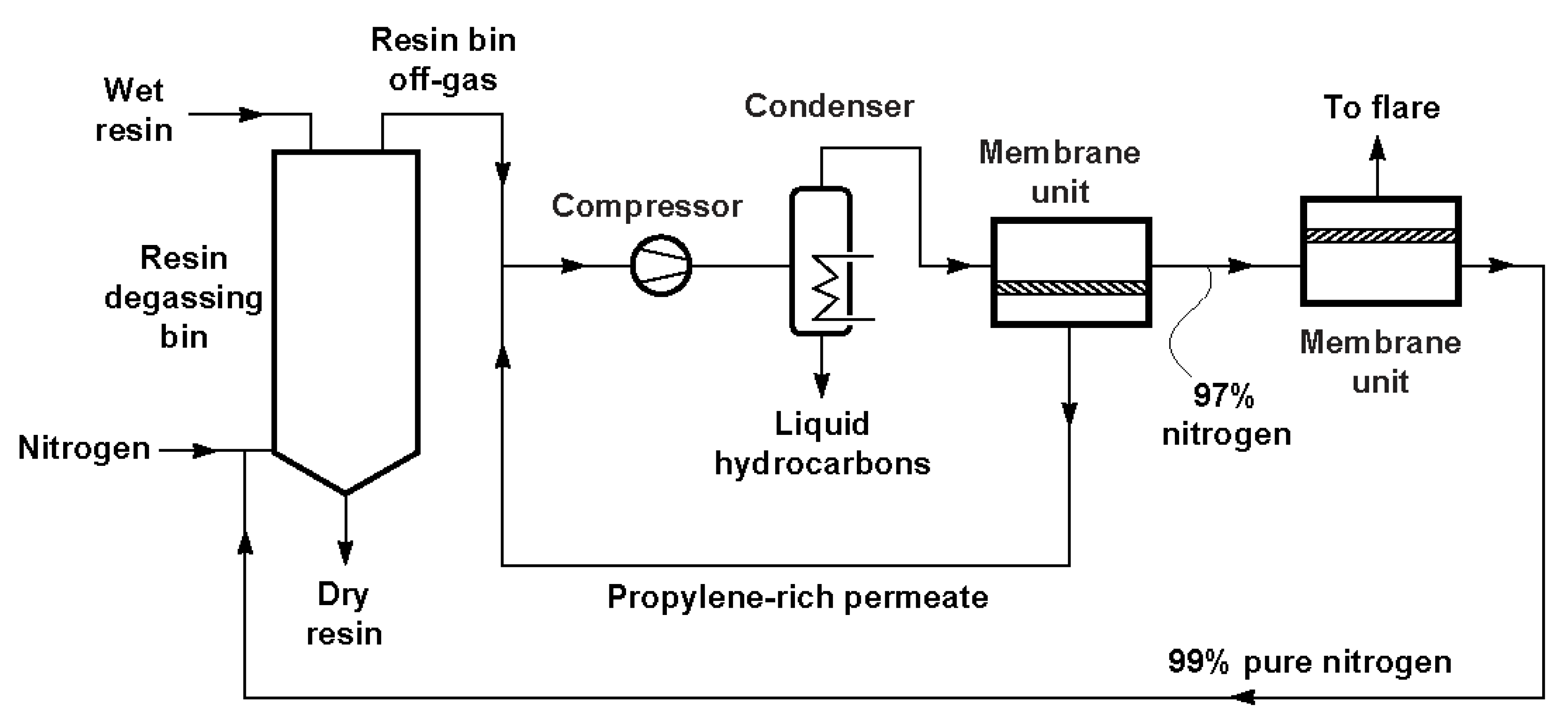 Membranes Free Full Text Membranes For Environmentally