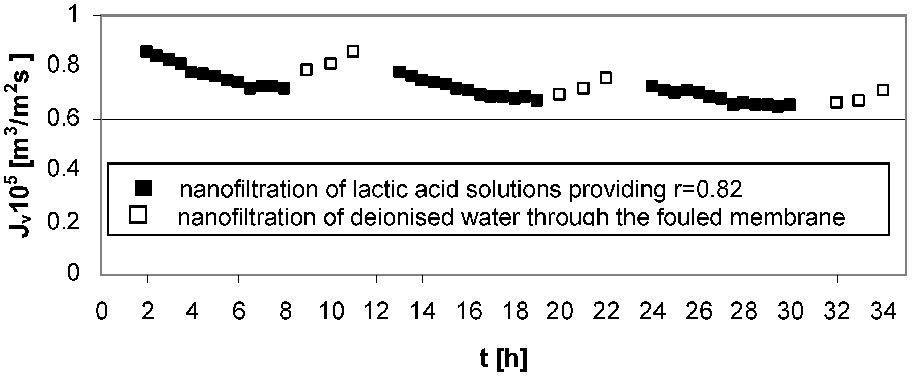 Membranes Free Full Text The Fouling Of Zirconiumiv Hydrous