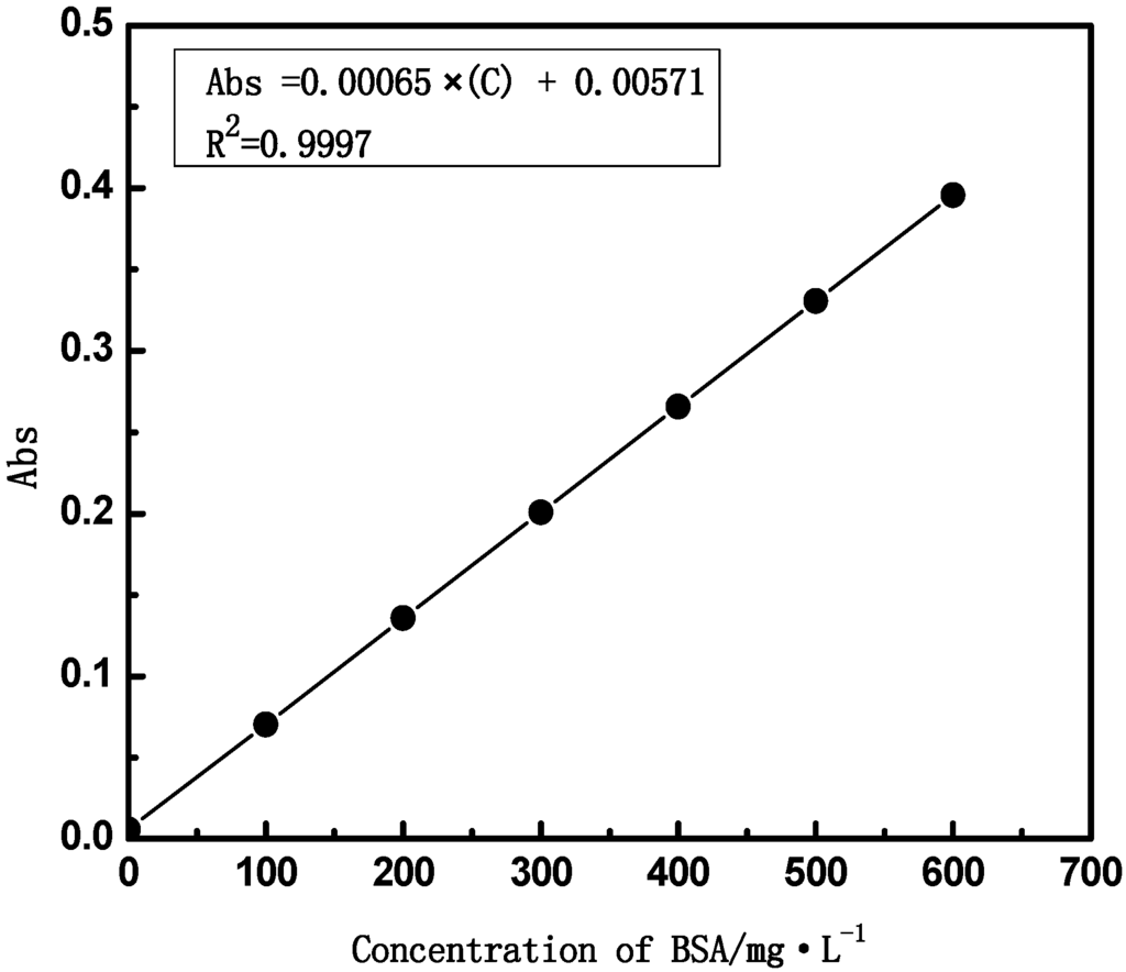 Measurement of Cell Concentration in Suspension by Optical Density