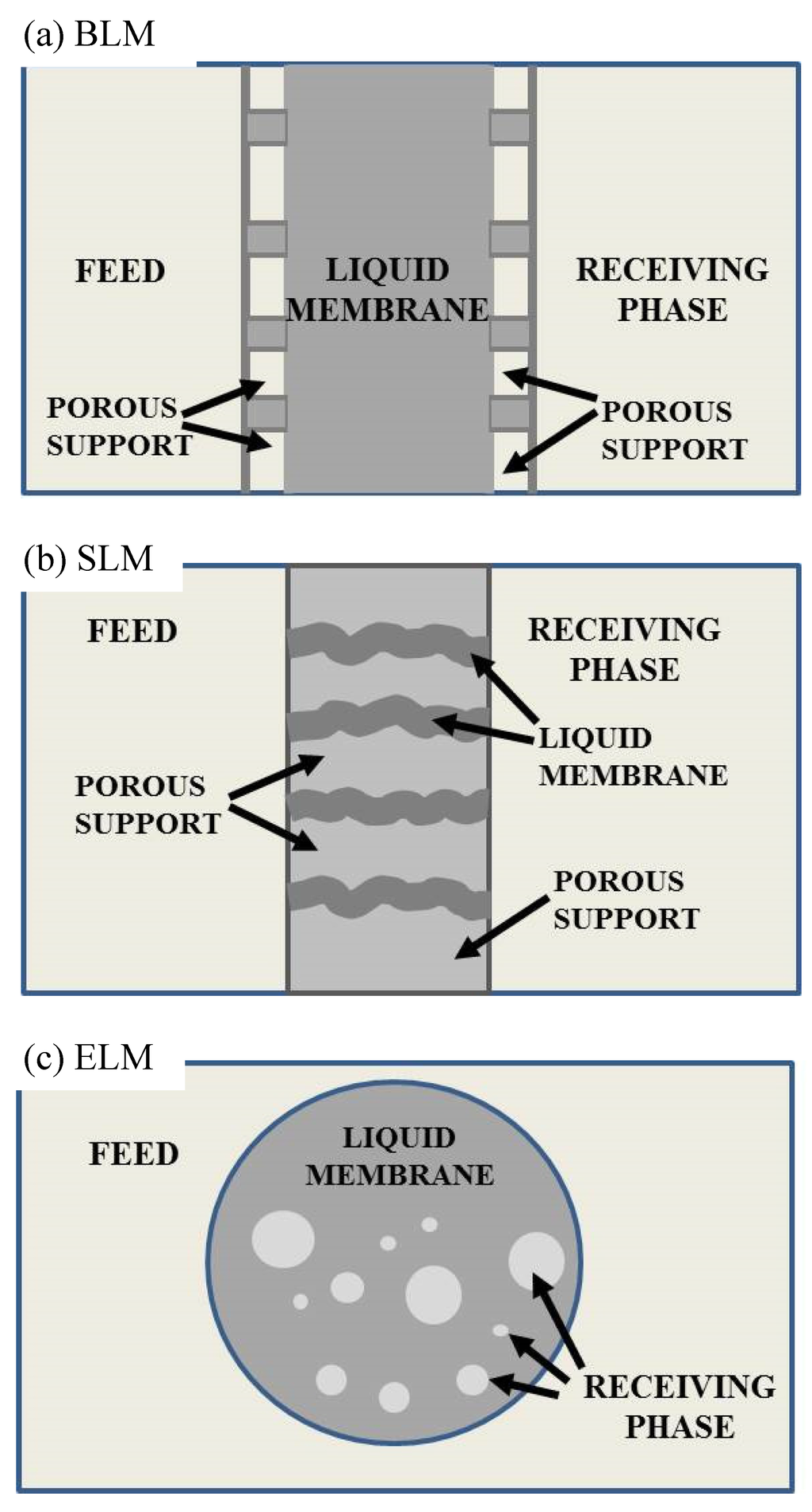 emulsion of liquid membrane for heavy The report covers aspects such as waterproofing membrane market by its key segments including liquid and sheet membrane, high-end and low-end liquid membrane products, emulsion and immobilized liquid membrane, raw materials used, application in various structures, demand from several industries, domestic and international companies, new and .