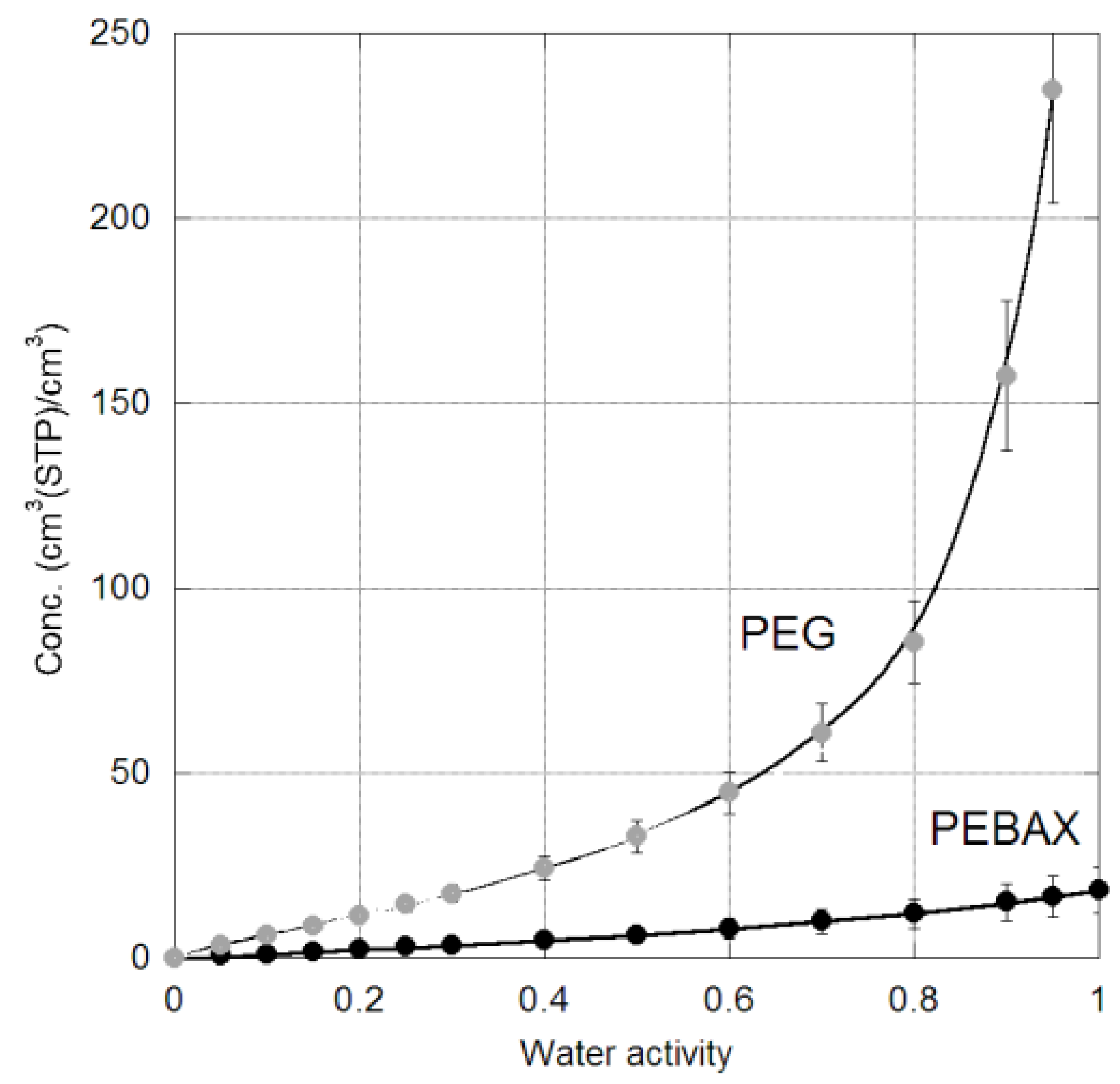 Membranes free full text crosslinked peg and pebax membranes no pooptronica