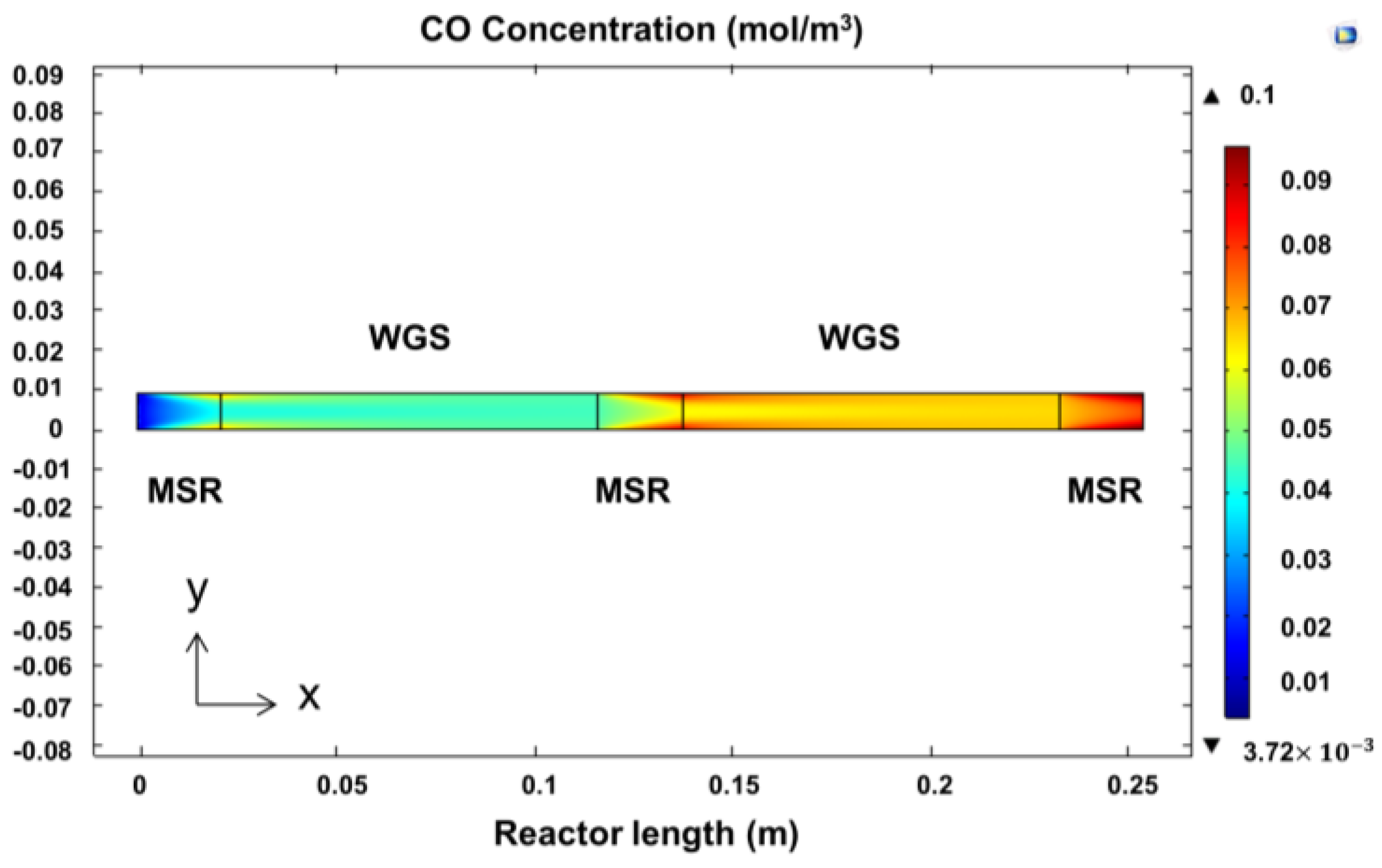 water gas shift reaction pdf