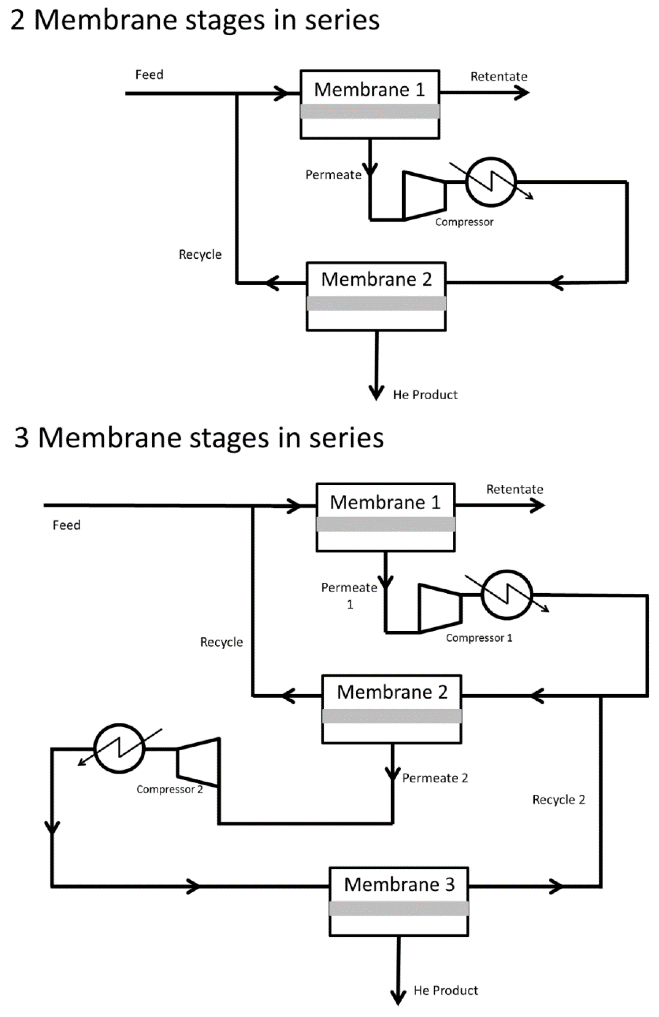 Membranes free full text review of membranes for helium no ccuart Gallery