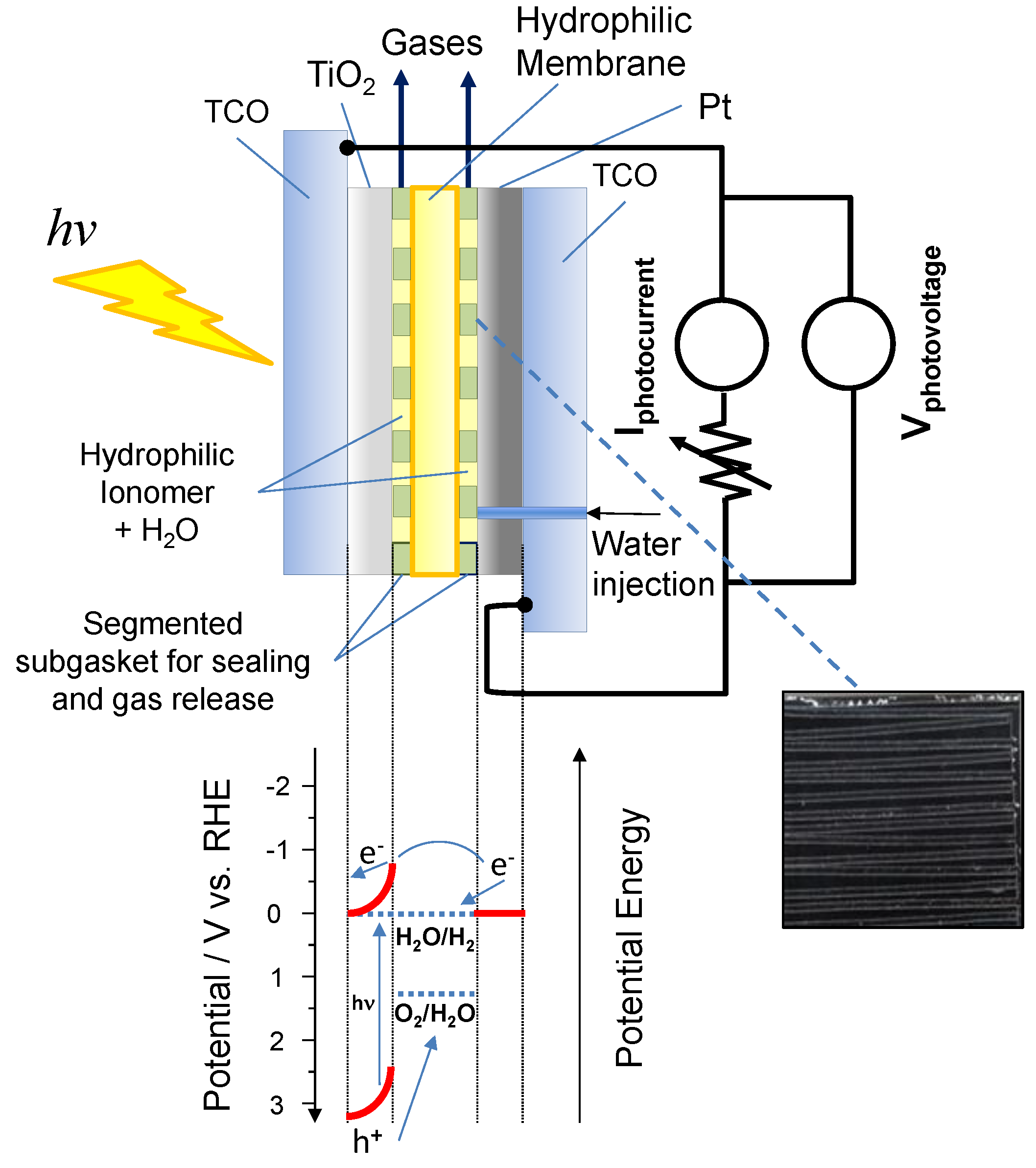 membranes free full text polymer electrolyte membranes for water rh mdpi com Hydrogen Diagram Cathode and Anode in Electrolysis