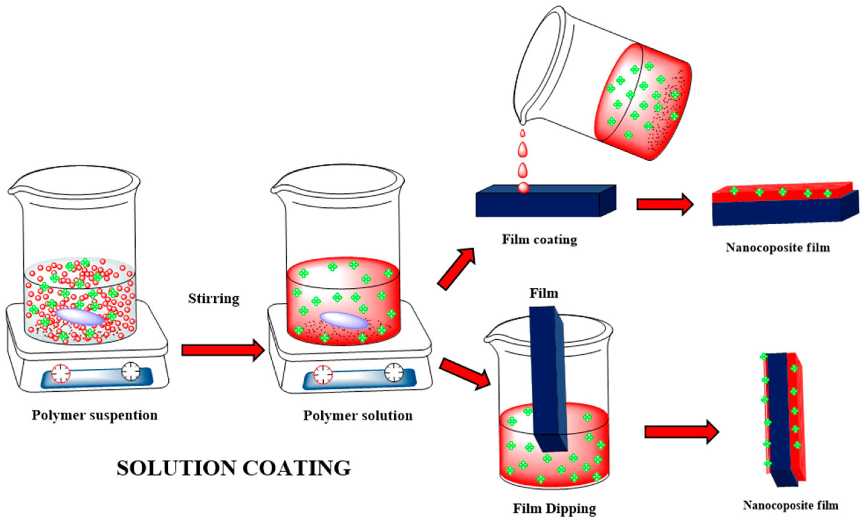 gauge pressure diagram membranes free full text polymeric nanocomposite