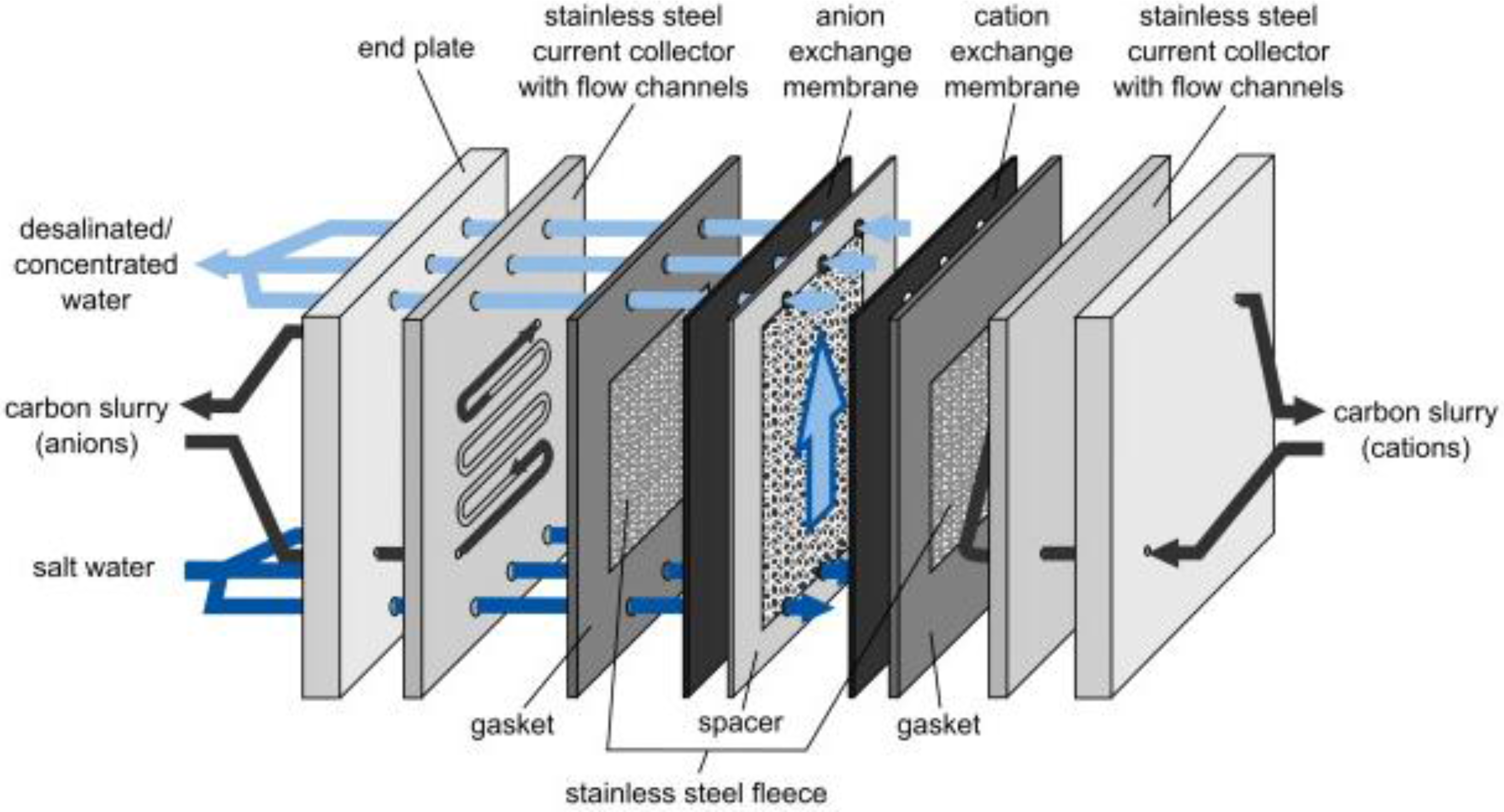 Membranes Free Full Text The Role of Ion Exchange