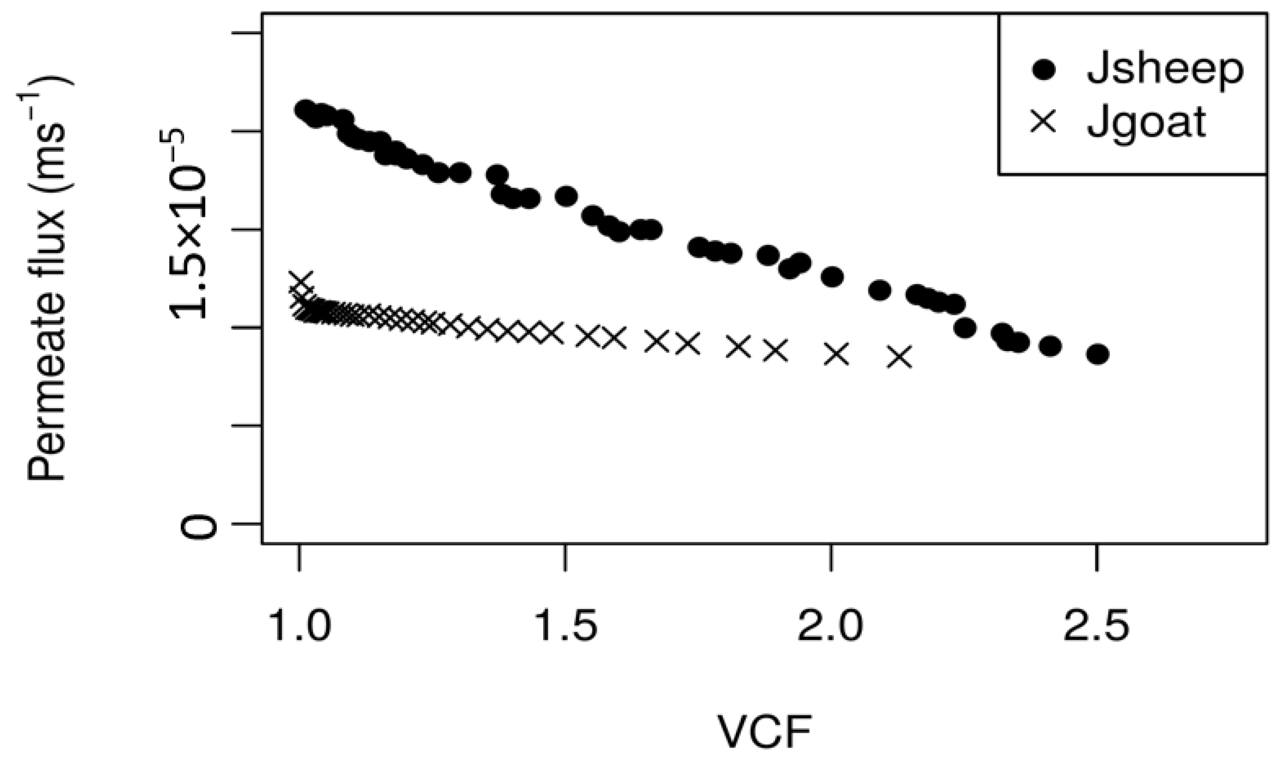 Membranes   Free Full-Text   A Contribution for the Valorisation of