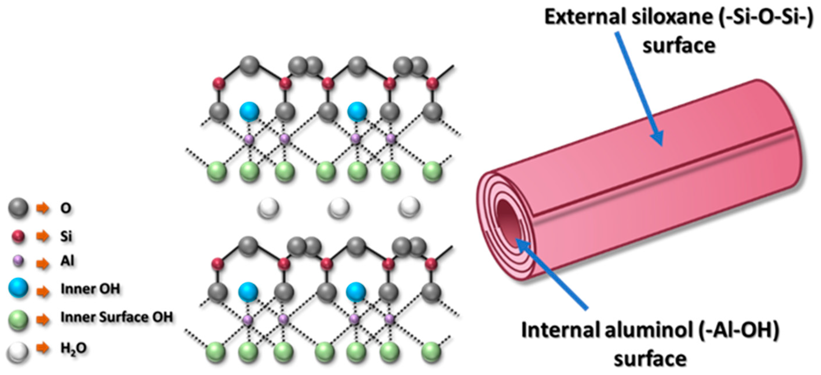 Membranes   Free Full-Text   Polysulfone Membranes Embedded with  Halloysites Nanotubes: Preparation and Properties   HTML