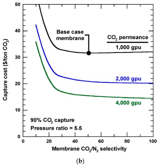 Membranes 10 00365 g009b 550
