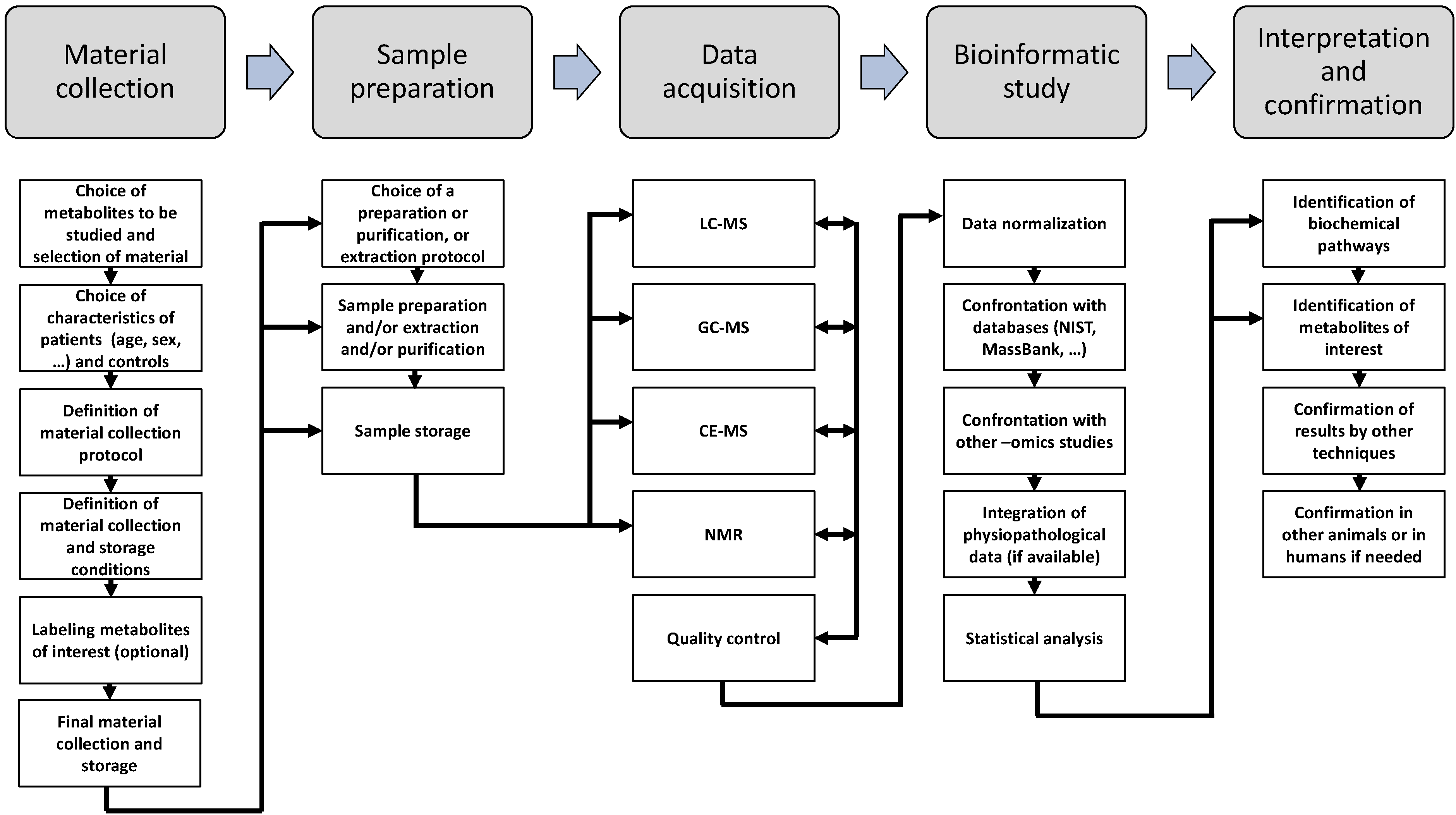 Metabolites | Free Full-Text | Unraveling Biochemical Pathways ...