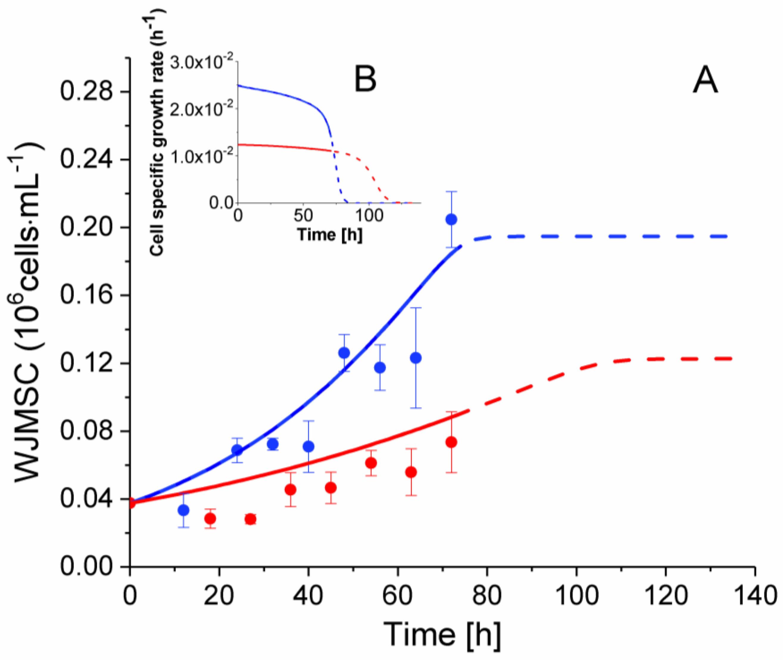 Metabolites | Free Full-Text | Identifying Biomarkers of Wharton's