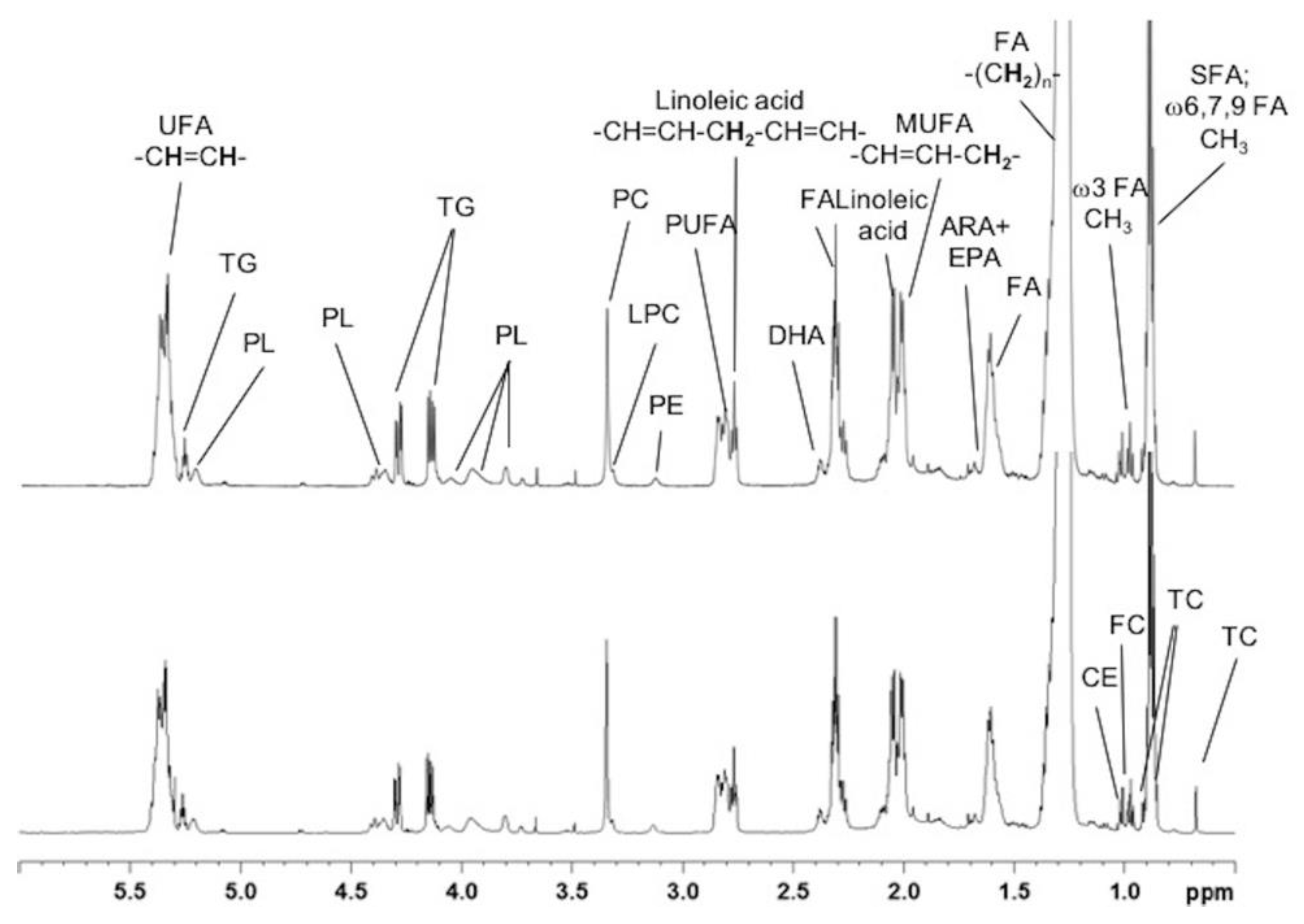 Metabolites Free Full Text Proton Nmr Enables The Absolute