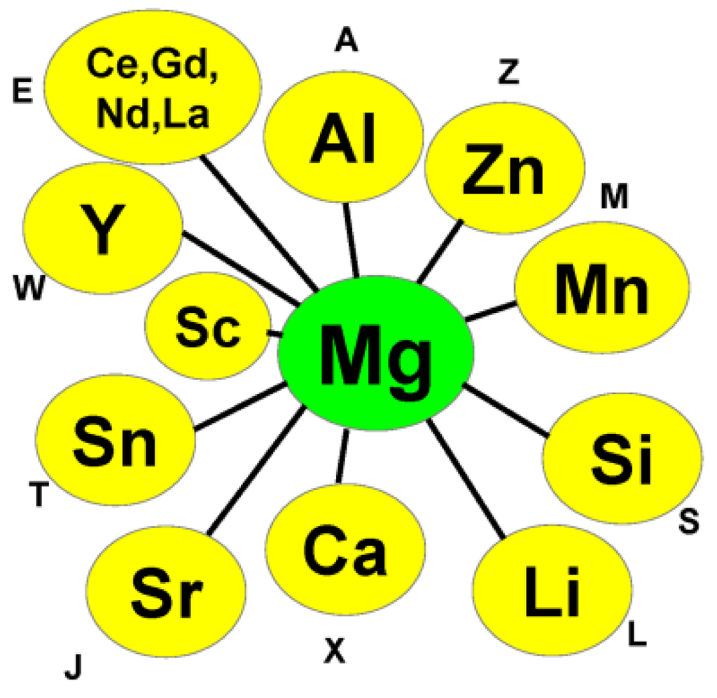 Metals Special Issue Magnesium Technology