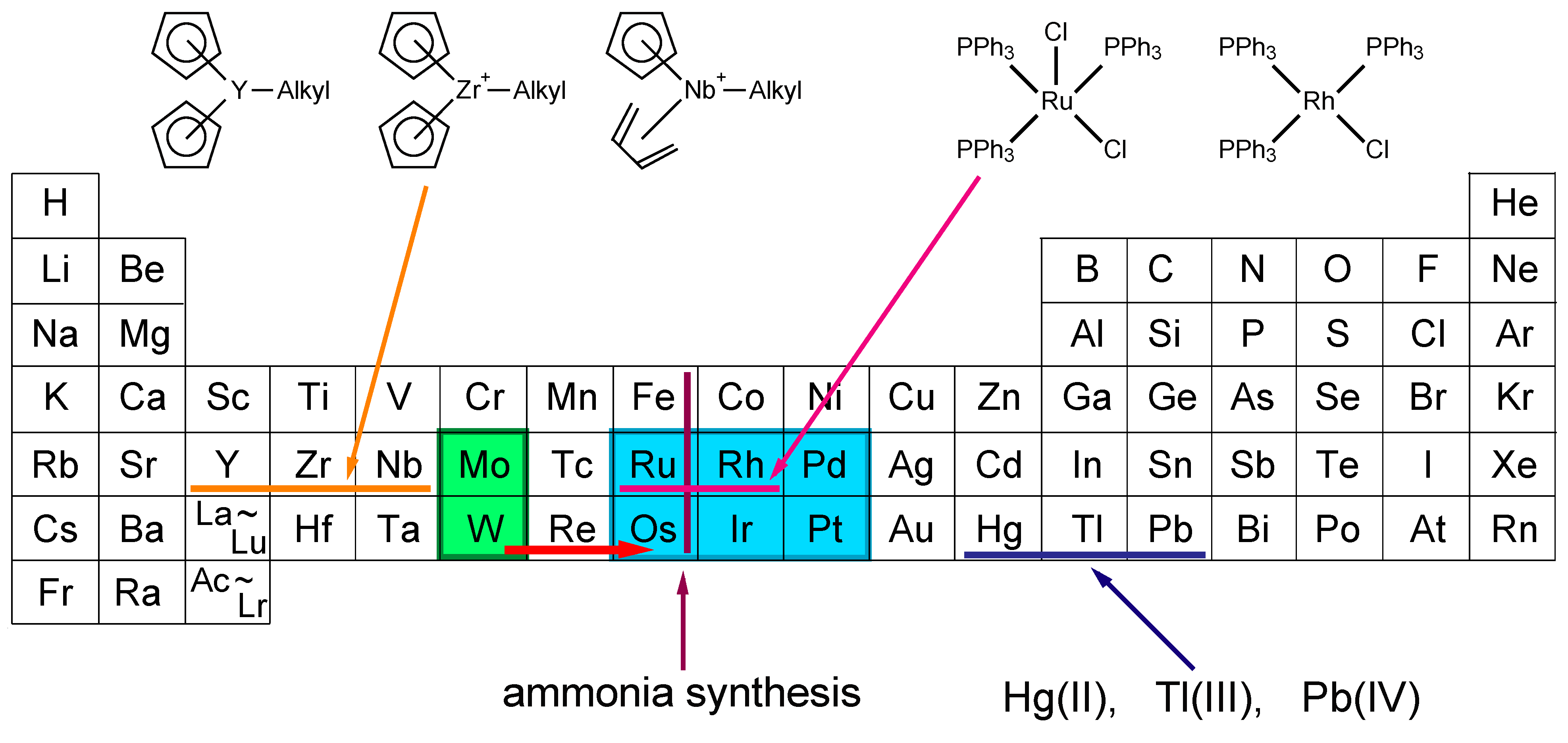 Metals free full text characterization of catalytically active no gamestrikefo Gallery