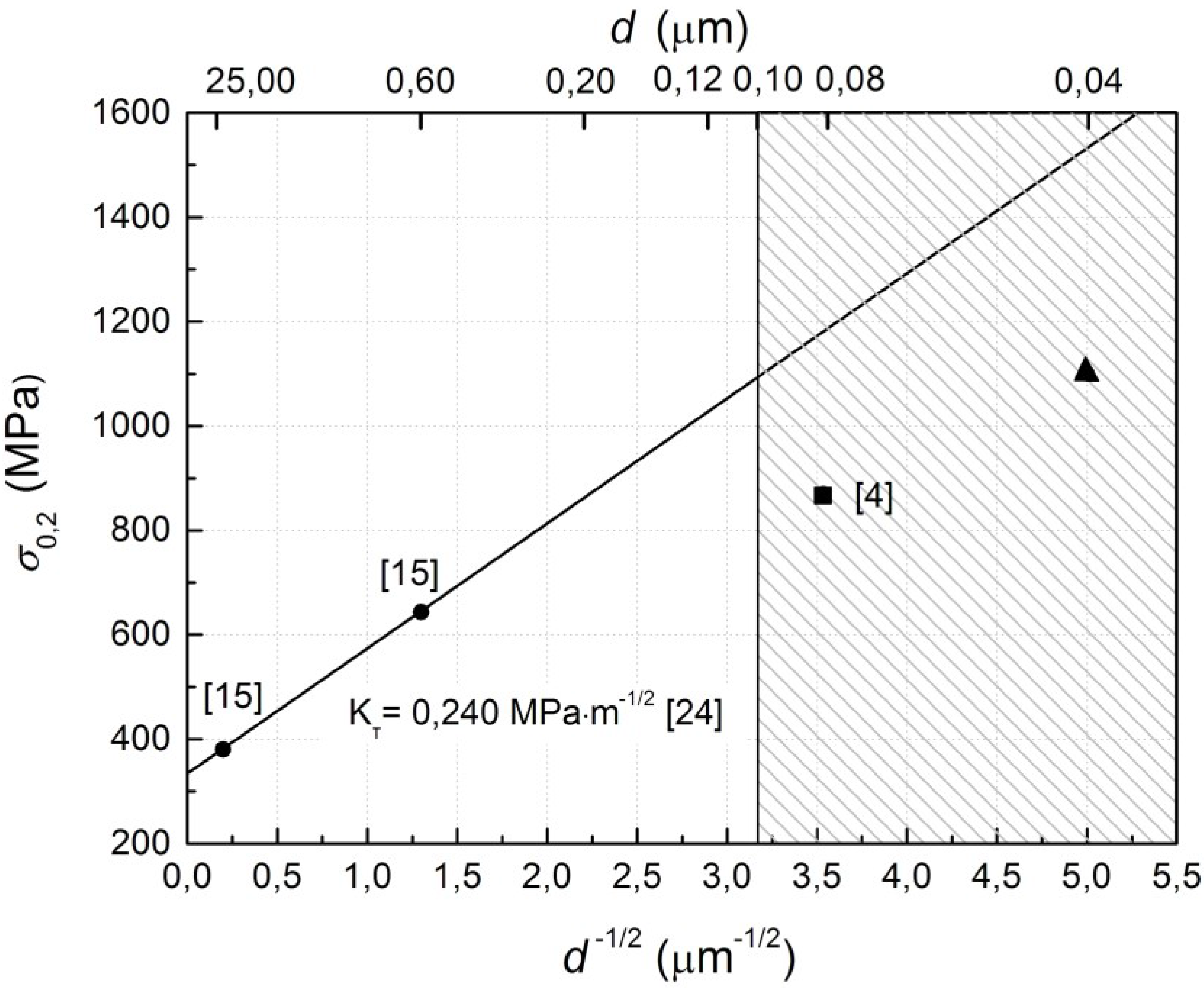 on the validity of hall petch relationship in nanocrystalline materials