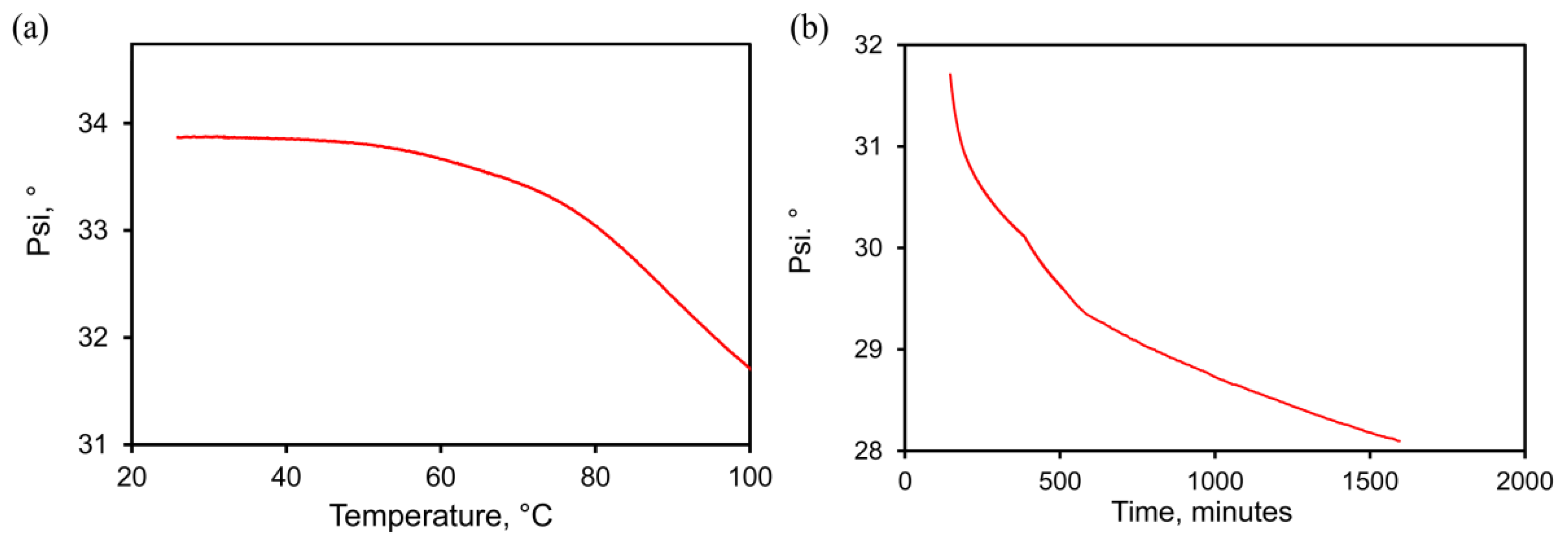 Metals   Free Full-Text   Thermal Stability of Nanoporous