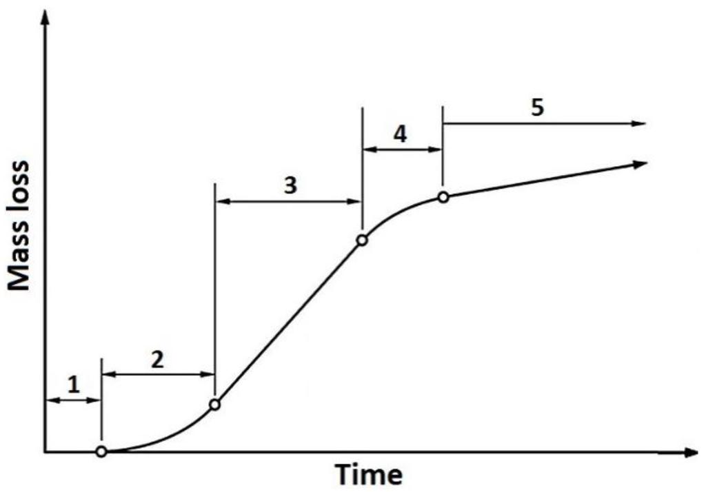 3 maximum rate period Menstrual Cycle Diagram For Kids