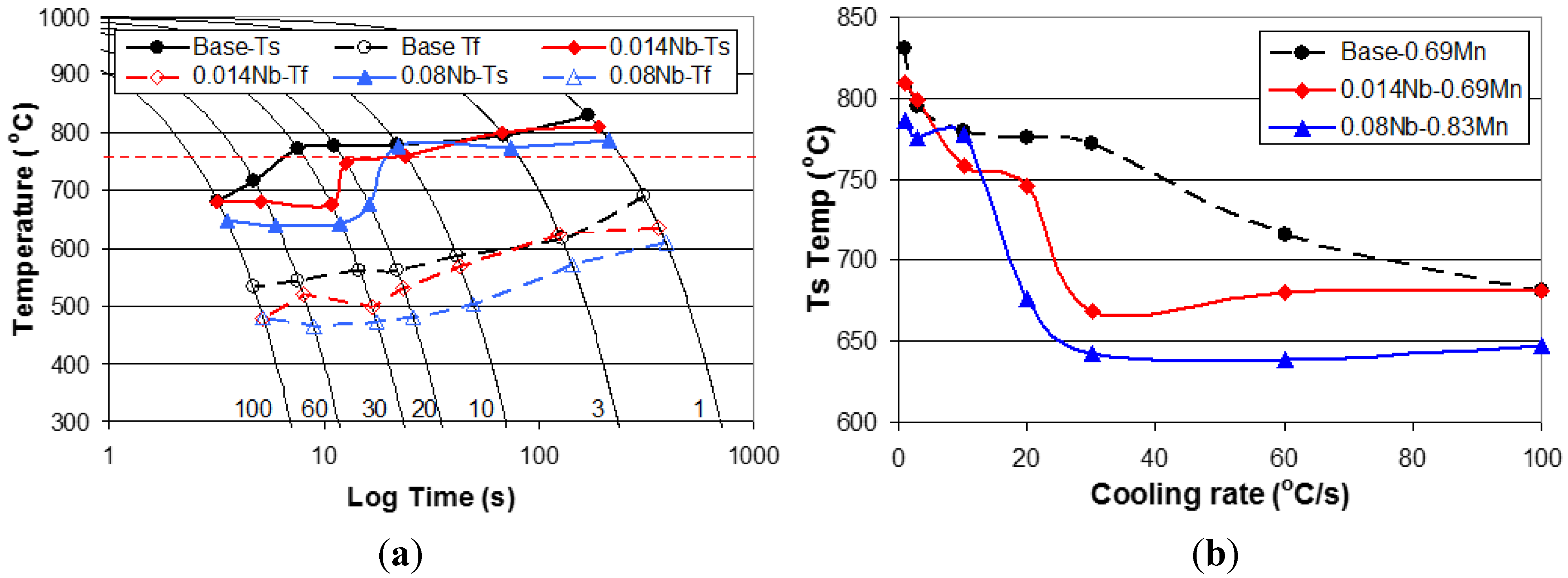 Metals free full text the effect of nb on the continuous no pooptronica