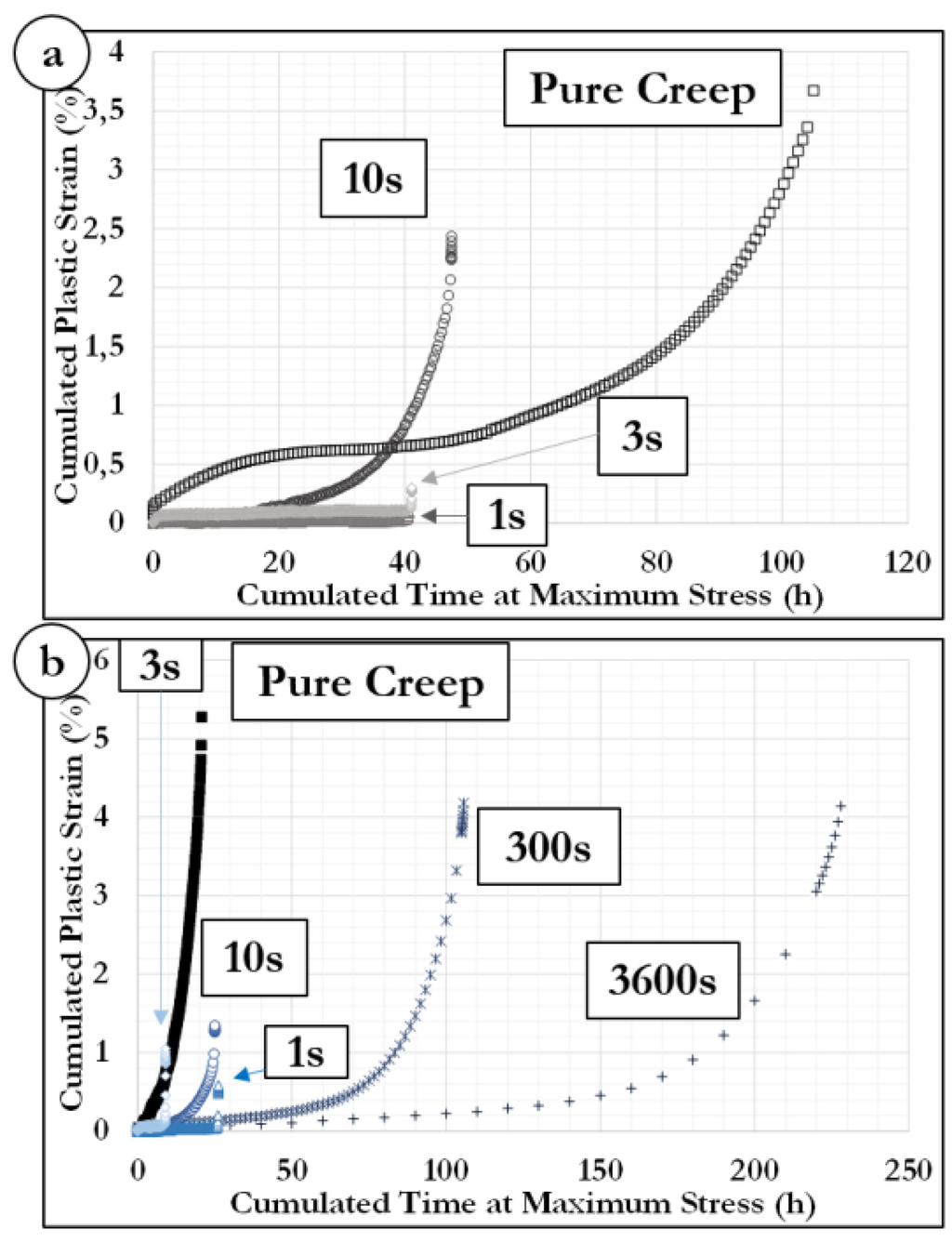 a time temperature relationship for rupture and creep stresses pdf