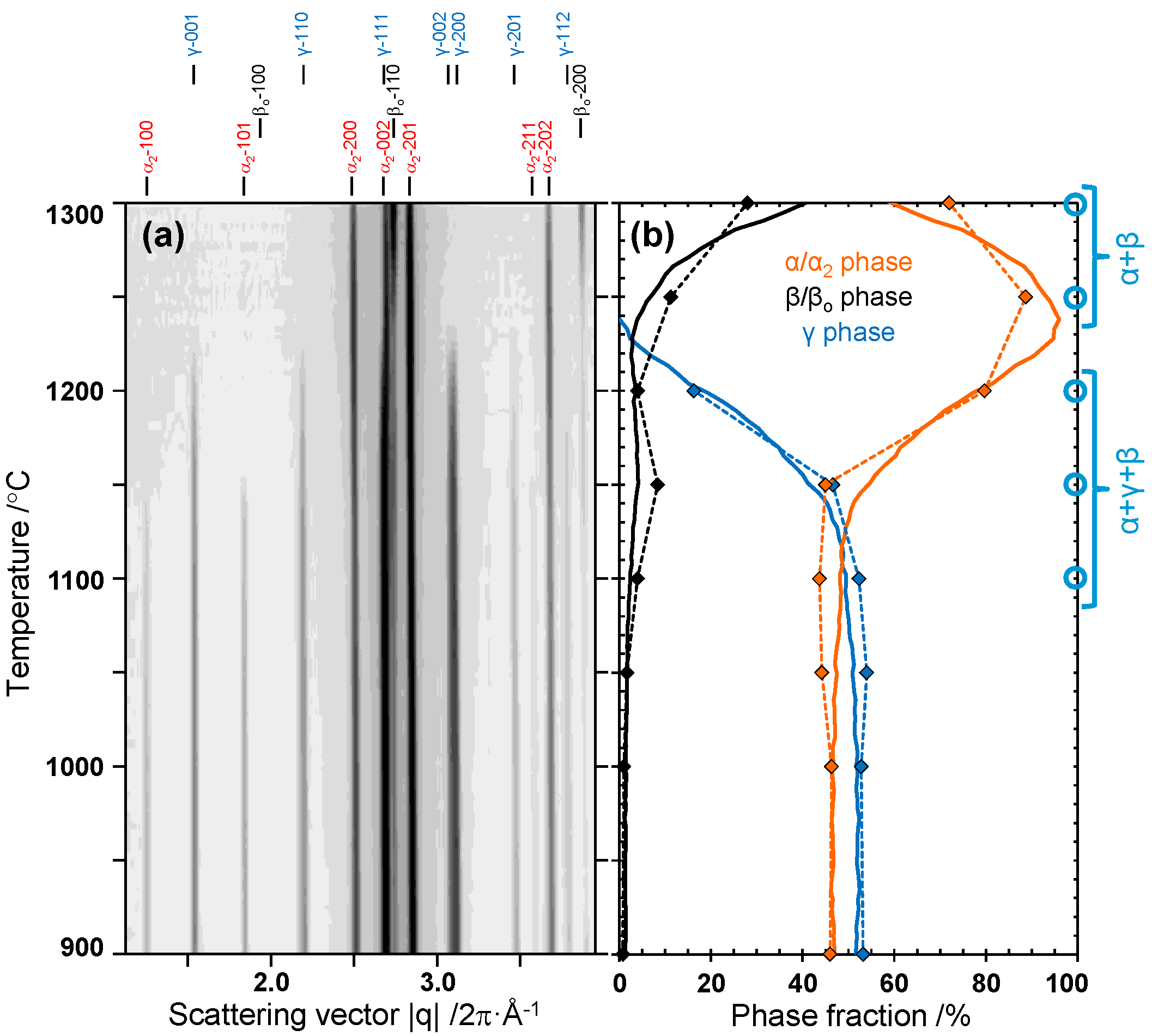 Metals | Free Full-Text | In Situ High-Energy X-ray Diffraction