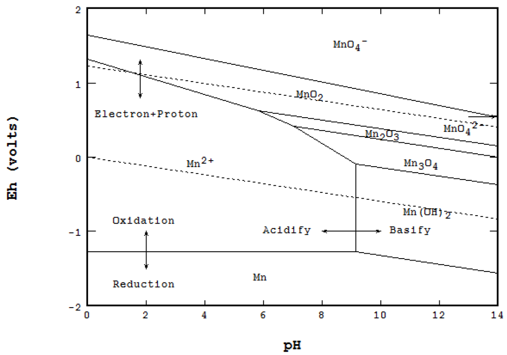 Metals Free Full Text The Eh Ph Diagram And Its Advances