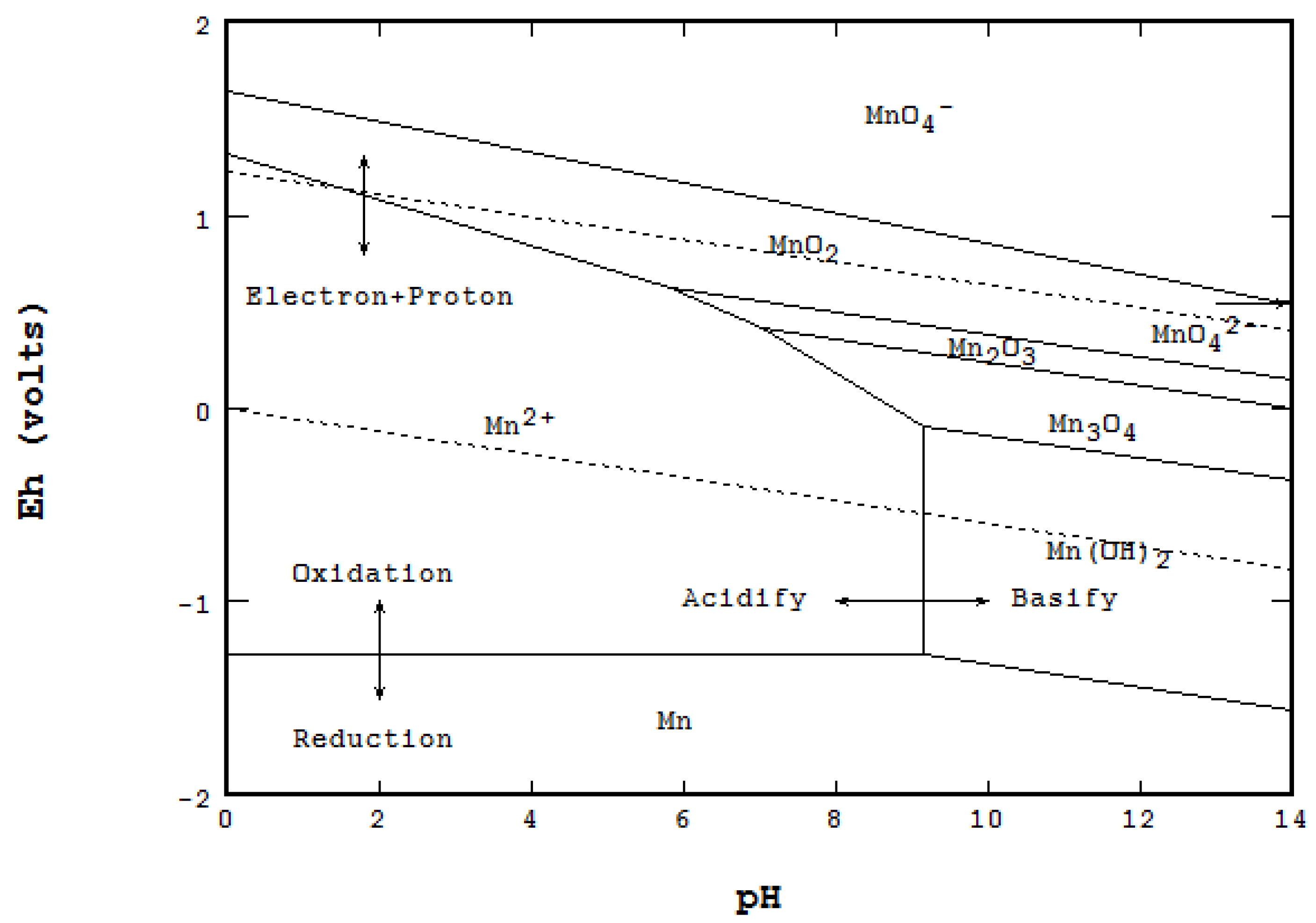 metals 06 00023 g001 metals free full text the eh ph diagram and its advances