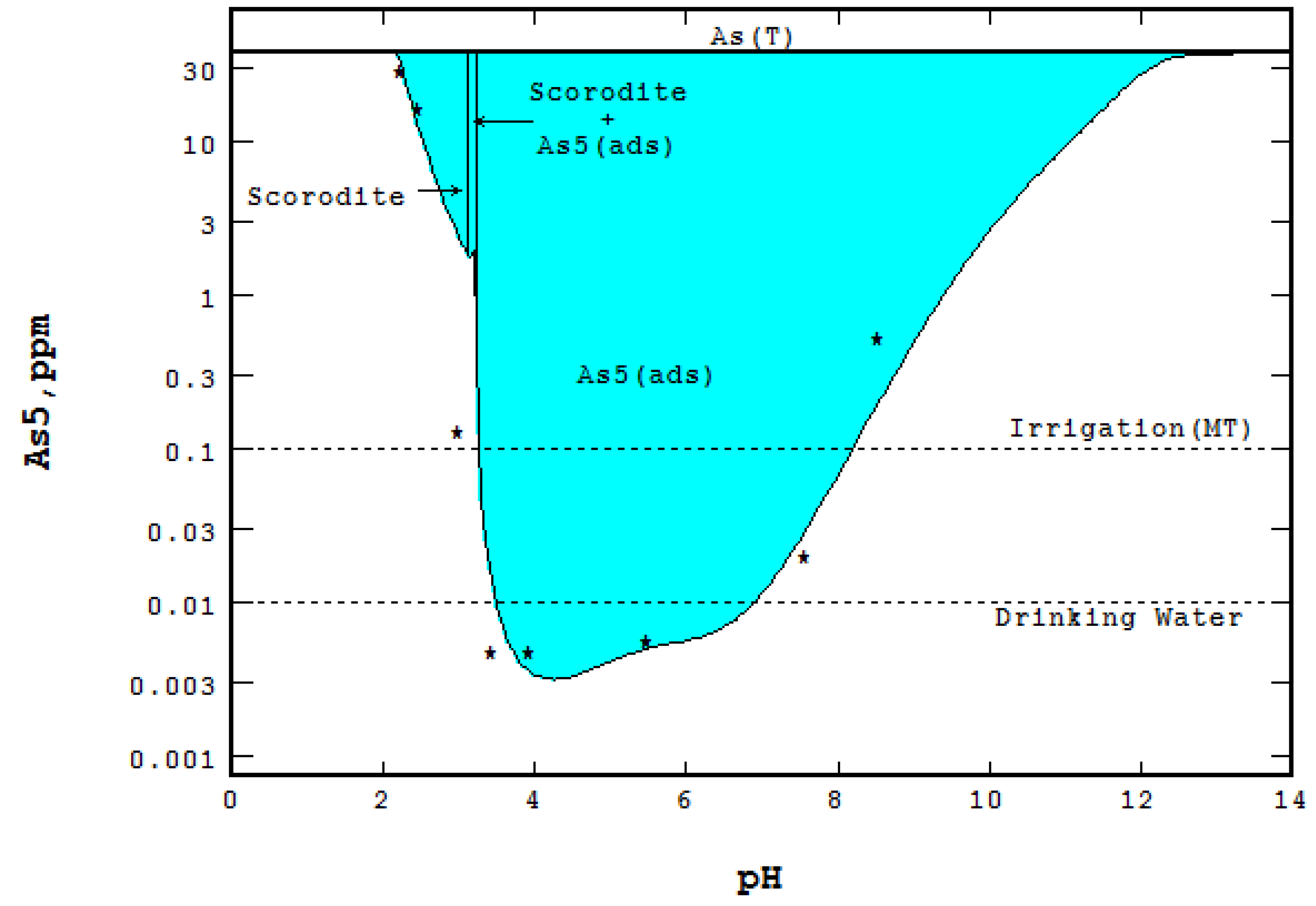 Metals | Free Full-Text | The Eh-pH Diagram and Its Advances | HTML