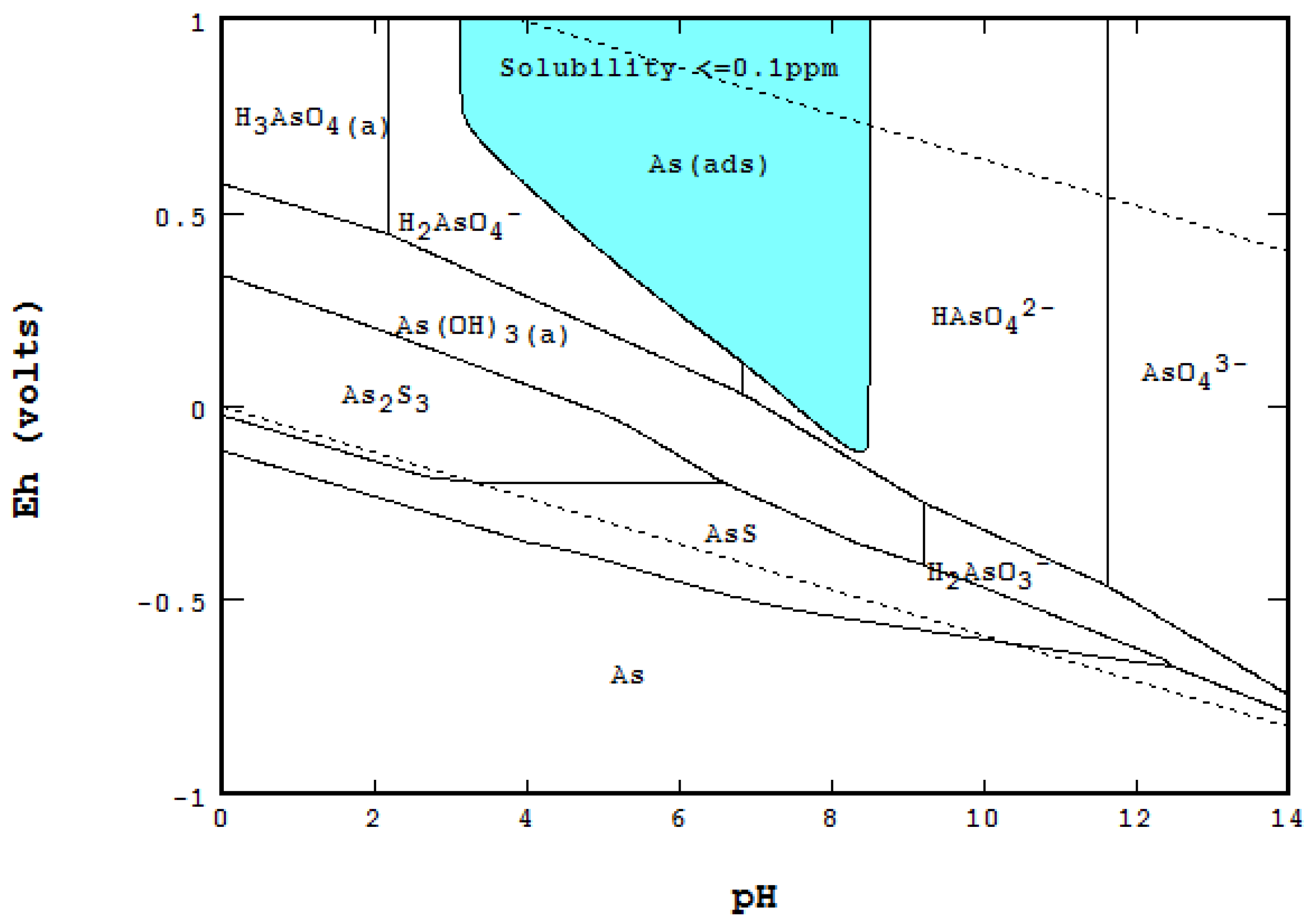 metals 06 00023 g008 metals free full text the eh ph diagram and its advances html