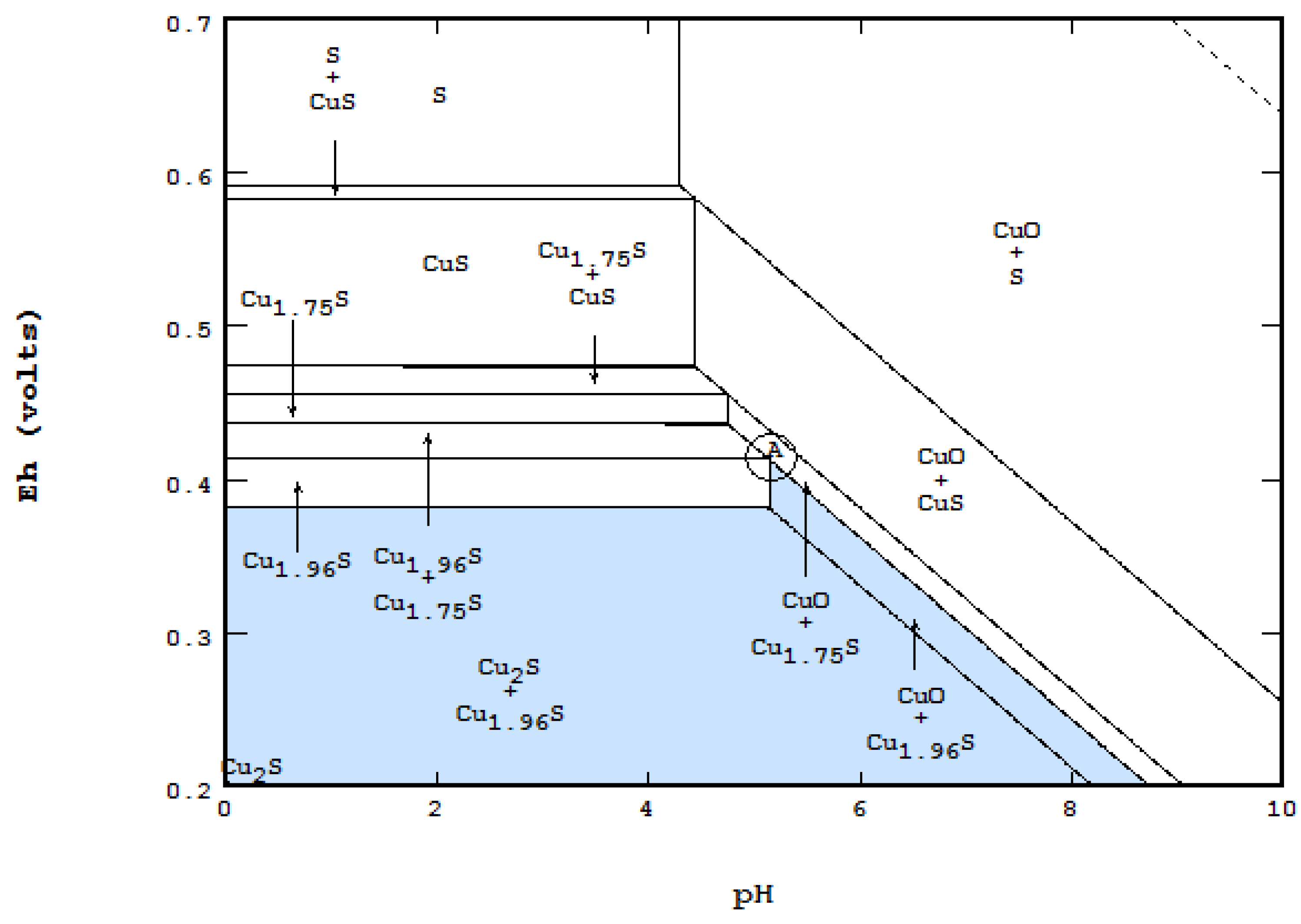 Metals | Free Full-Text | The Eh-pH Diagram and Its Advances
