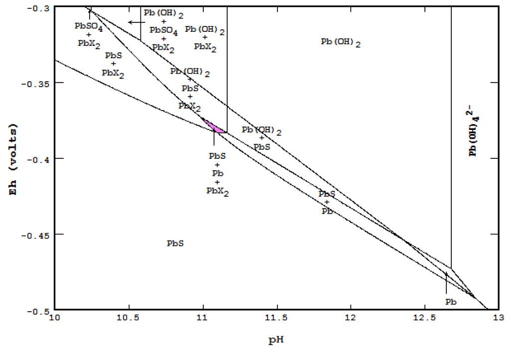 Metals Free Full Text The Eh Ph Diagram And Its Advances Html