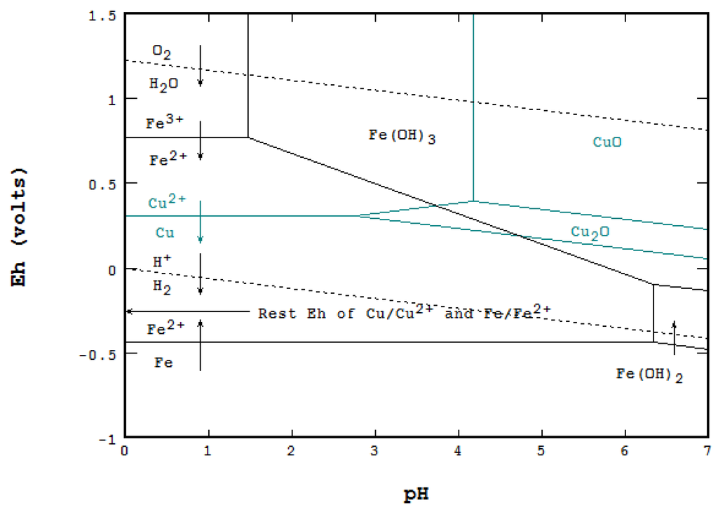 metals | free full-text | the eh-ph diagram and its ... gold ferrous phase diagram