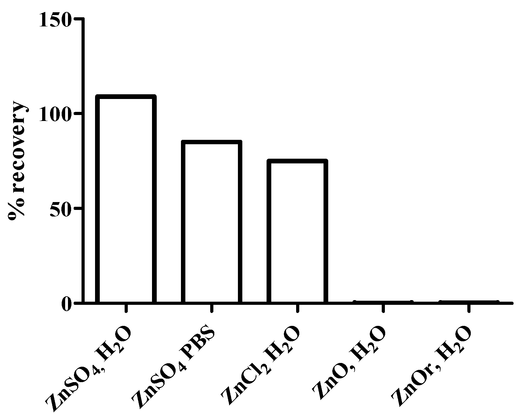 Metals free full text parameters influencing zinc in no ccuart Gallery
