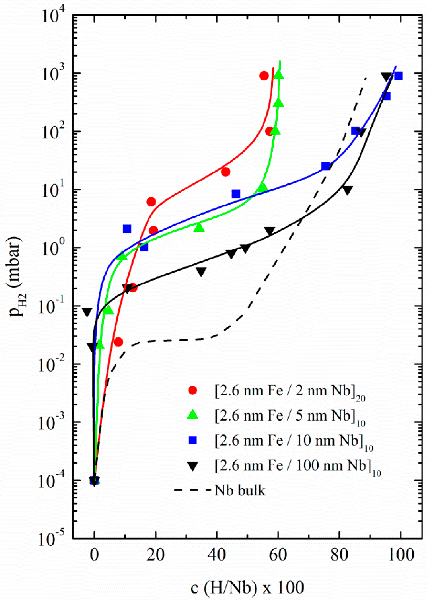 Metals free full text hydrogen absorption in metal thin films no pooptronica Images