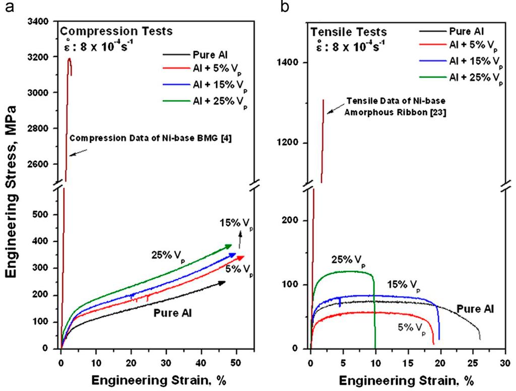 scattering matrix in microwave engineering pdf