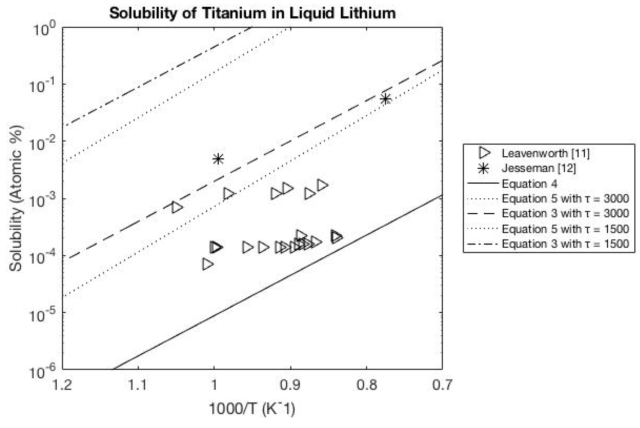 Metals | Free Full-Text | Examination of Solubility Models