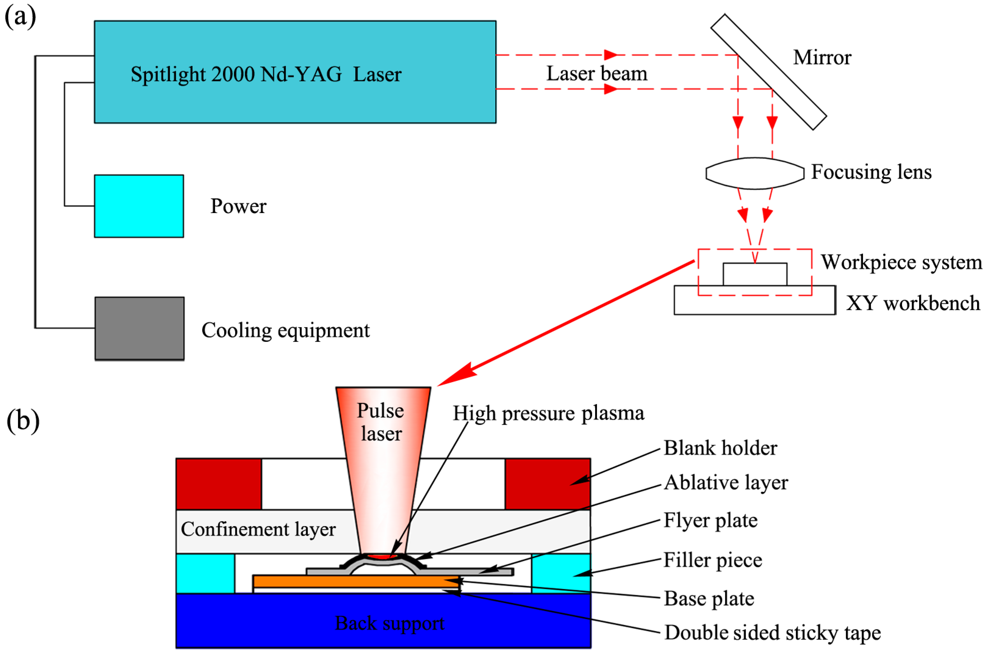 Spot Welding Cooling Diagram Circuit Wiring And Hub Mig Welder Gun Metals Free Full Text Investigation On A Novel Laser Impact Rh Mdpi Com Lincoln
