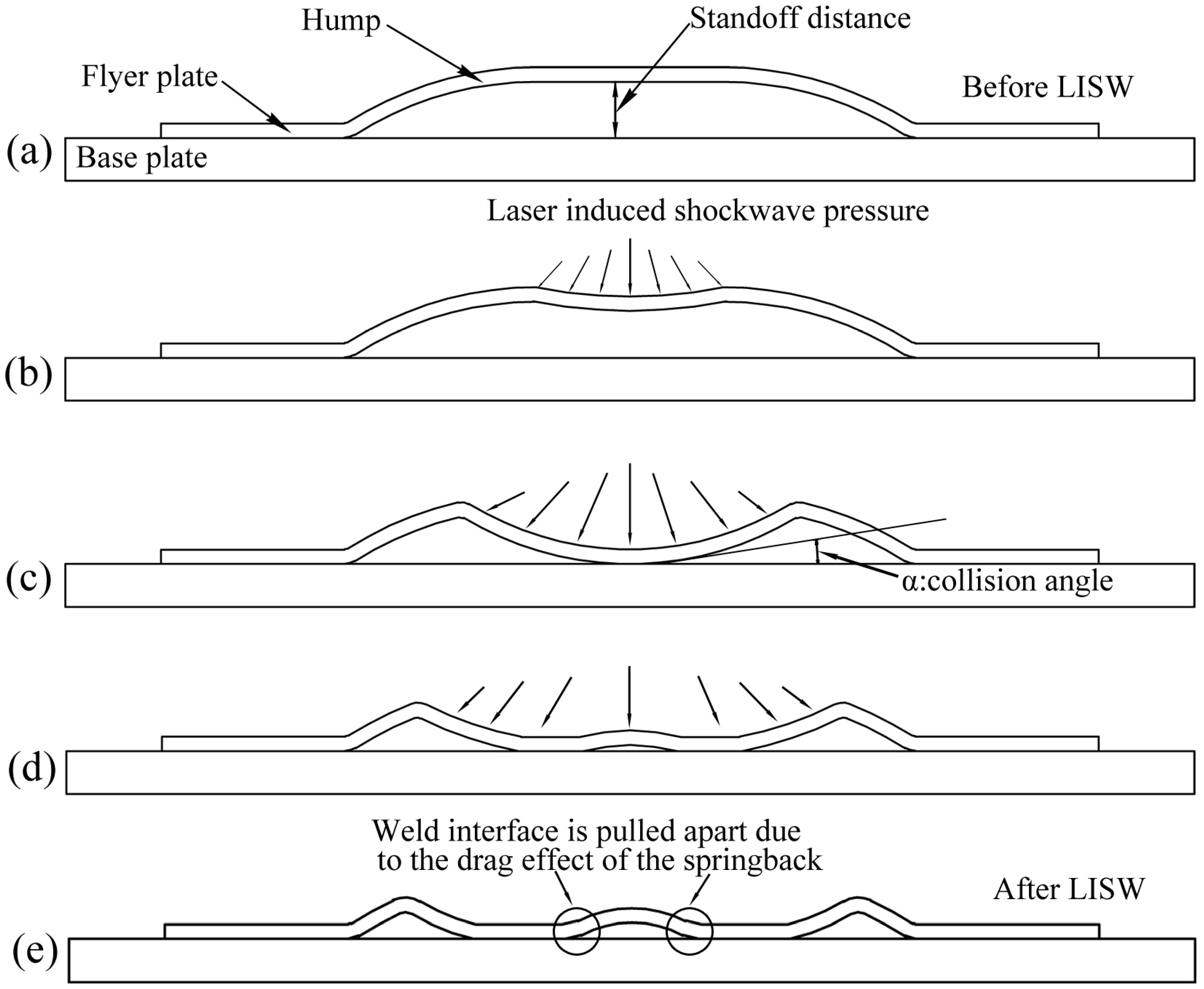 Metals Free Full Text Investigation On A Novel Laser Impact Spot Welding Diagram No