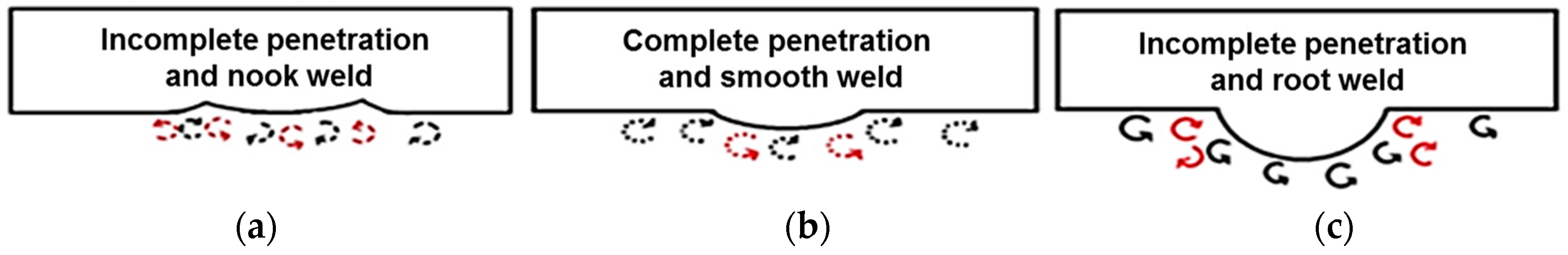 Metals | Free Full-Text | The Electrochemical Investigation
