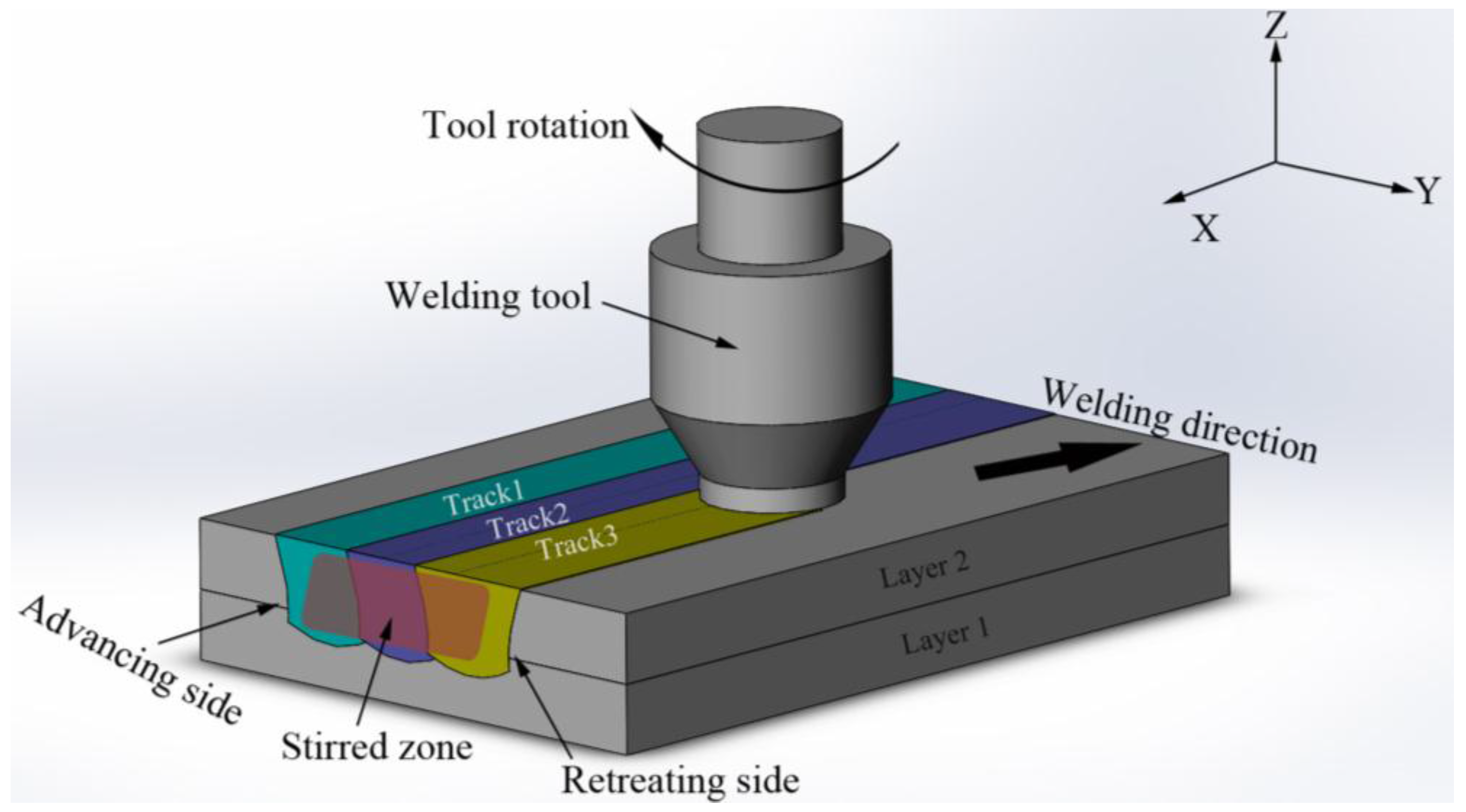 Friction Stir Welding >> Metals | Free Full-Text | Multi-Track Friction Stir Lap Welding of 2024 Aluminum Alloy ...