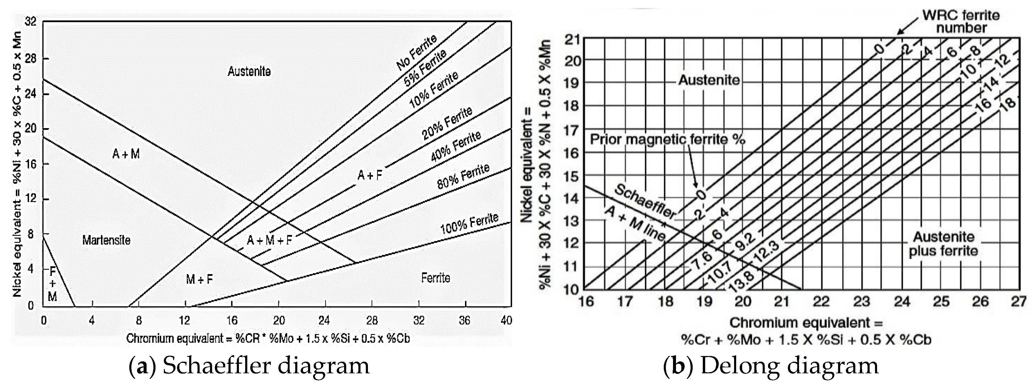 Modified Schaeffler Diagram All Kind Of Wiring Diagrams