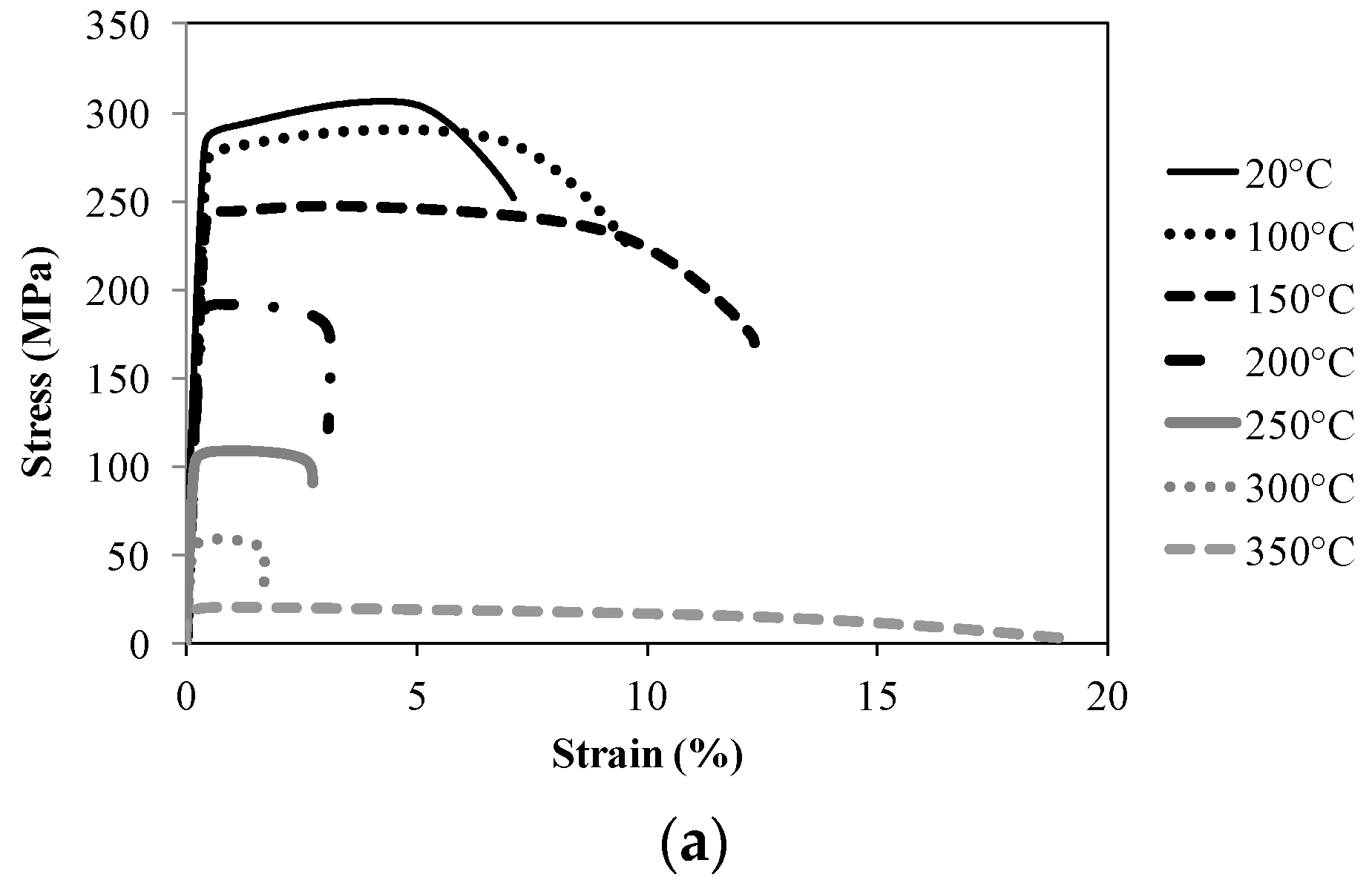 Metals Free Full Text Experimental Analysis Of The Behaviour Stress Strain Curve Relationship Diagram And Explanation 07 00126 G002a G002b Figure 2 Stationary Curvestest