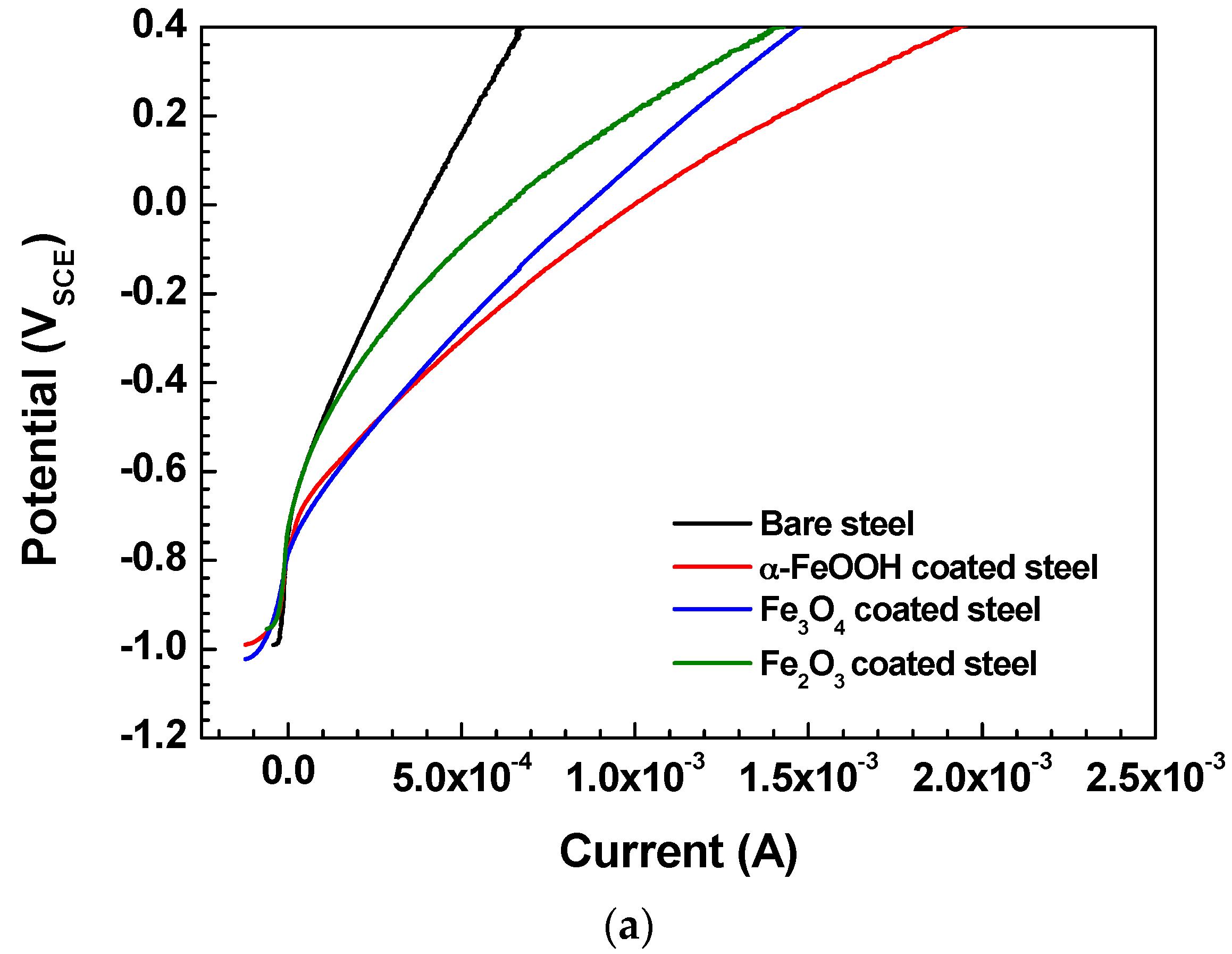 Metals   Free Full-Text   Corrosion Behavior of Pipeline