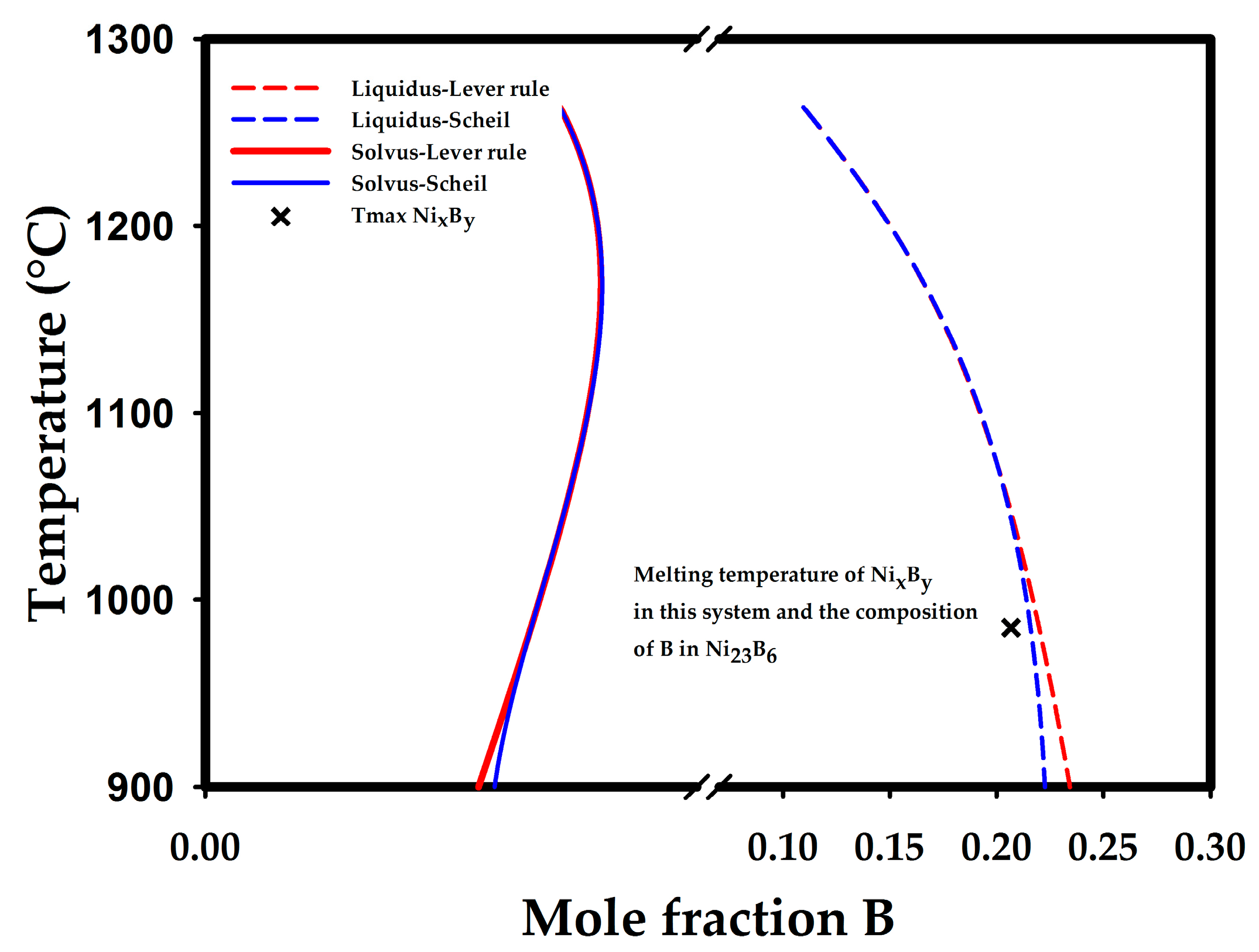 Metals free full text phase selection during solidification of metals 07 00187 g014 pooptronica