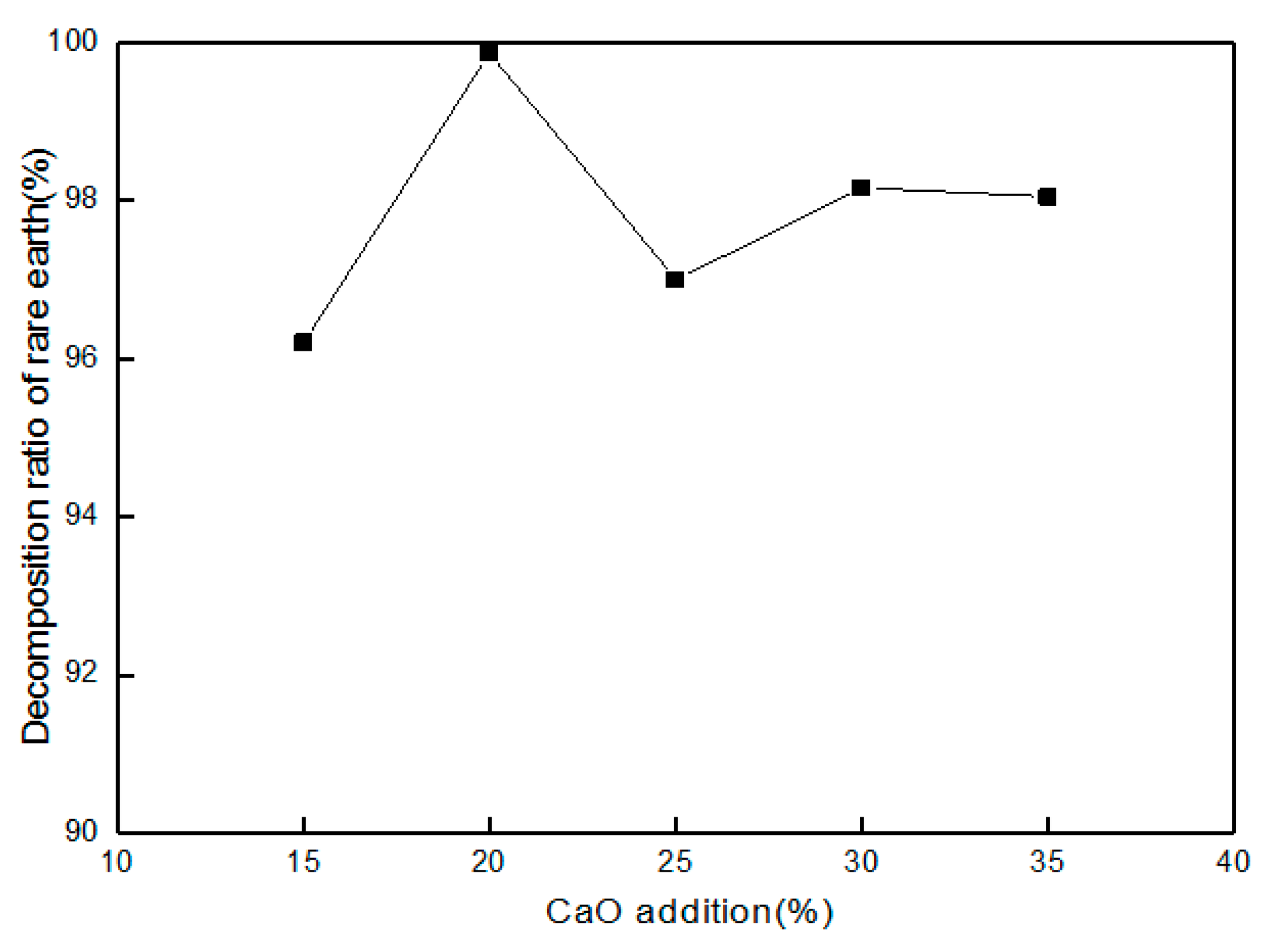 effect of mno2 on the decomposition Catalytic decomposition of formaldehyde on nanometer manganese dioxide xiujuan chu & hua zhang (corresponding author) 322 effect of decomposition temperature.