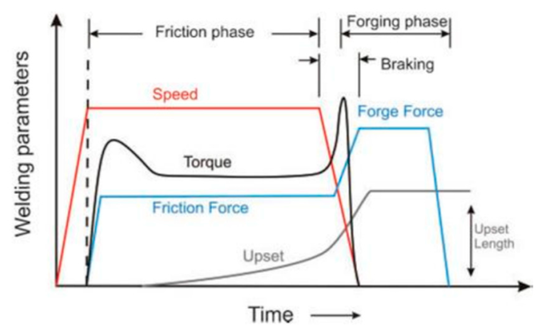 Friction Stir Welding >> Metals | Free Full-Text | Thermal Model of Rotary Friction Welding for Similar and Dissimilar Metals