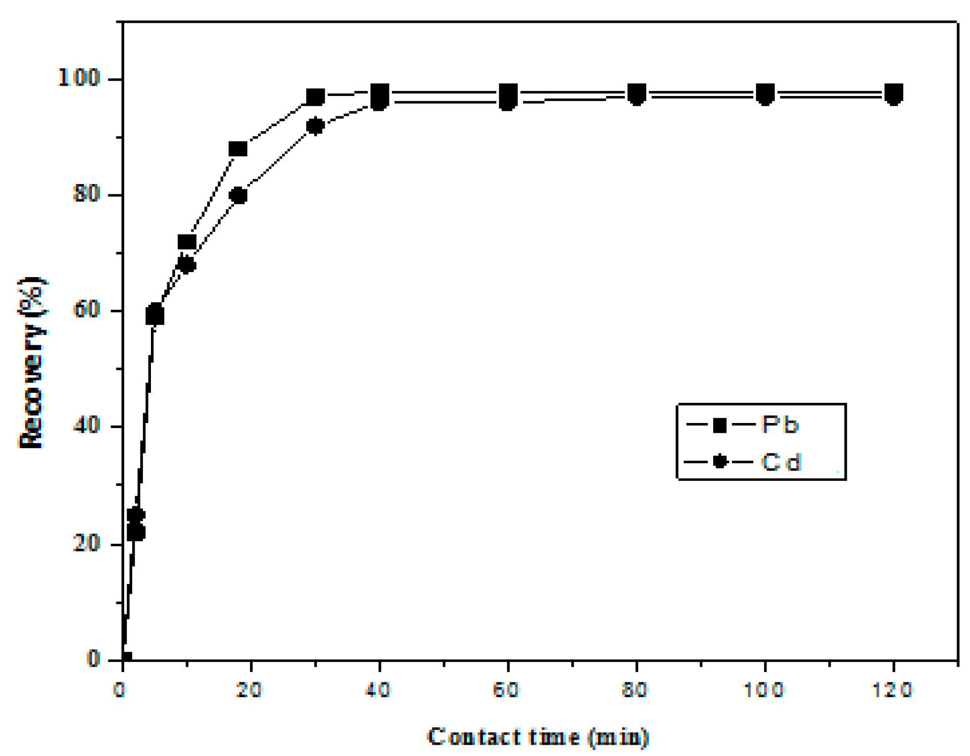 Metals Free Full Text Separation And Pre Concentration Of Pb And